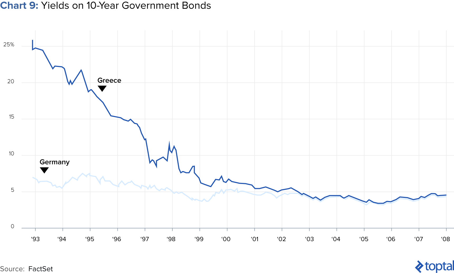 Chart 9: Yields on 10-year Government Bonds
