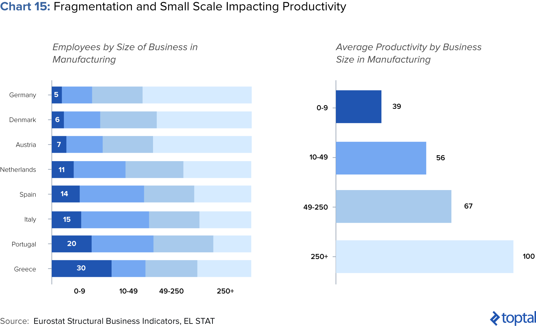 Chart 15: Fragmentation and Small Scale Impacting Productivity