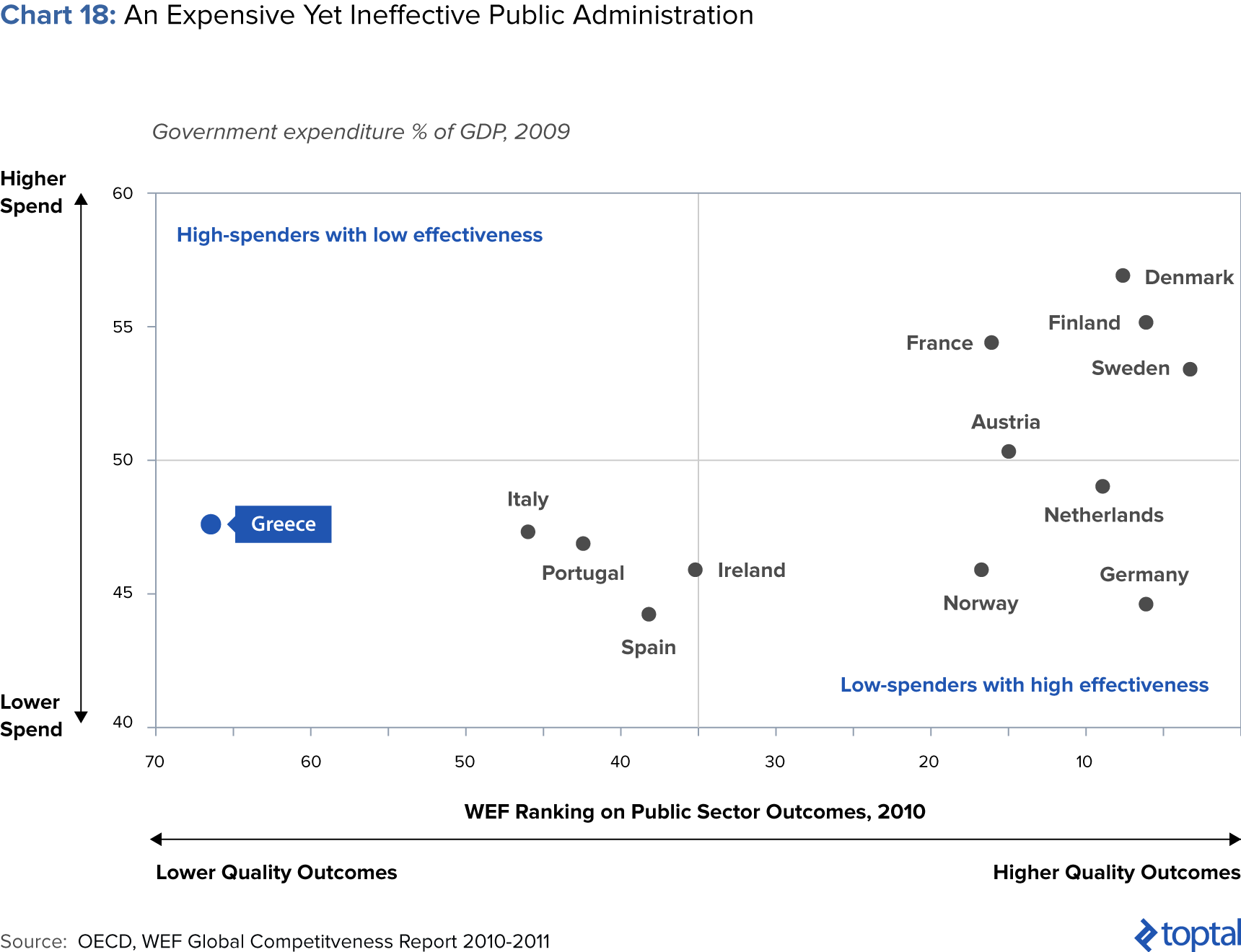 Chart 18: An Expensive Yet Ineffective Public Administration