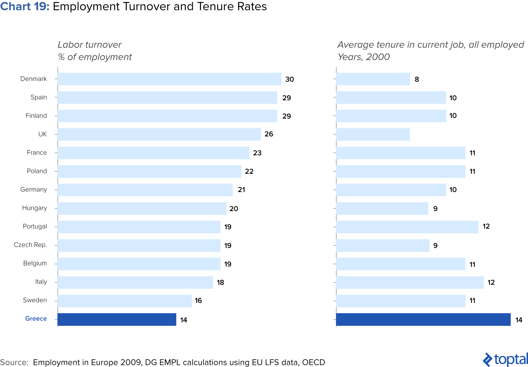 Chart 19: Employment Tenure and Turnover Rates