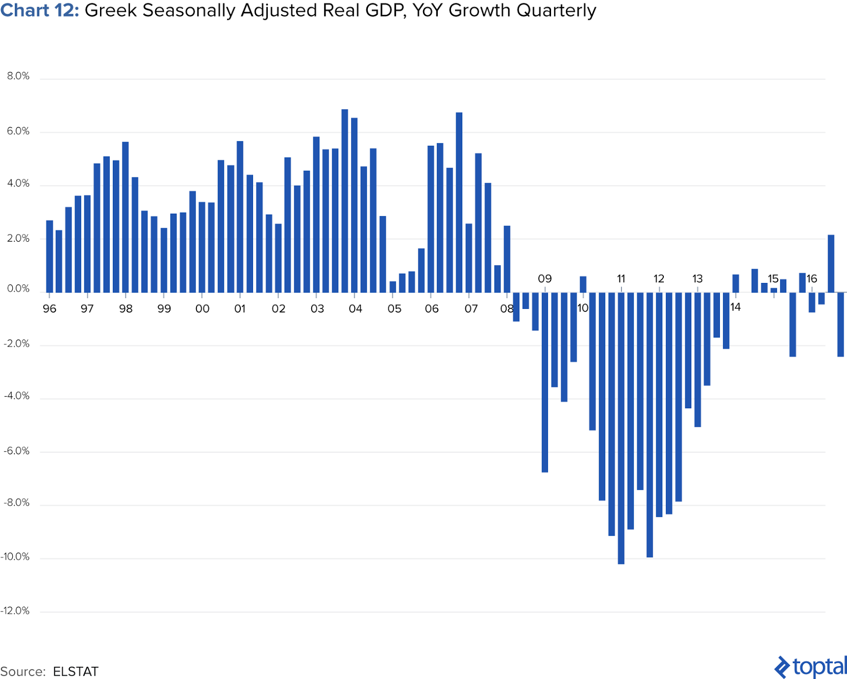 Chart 12: Greek Seasonally Adjusted Real GDP, YoY Growth Quarterly