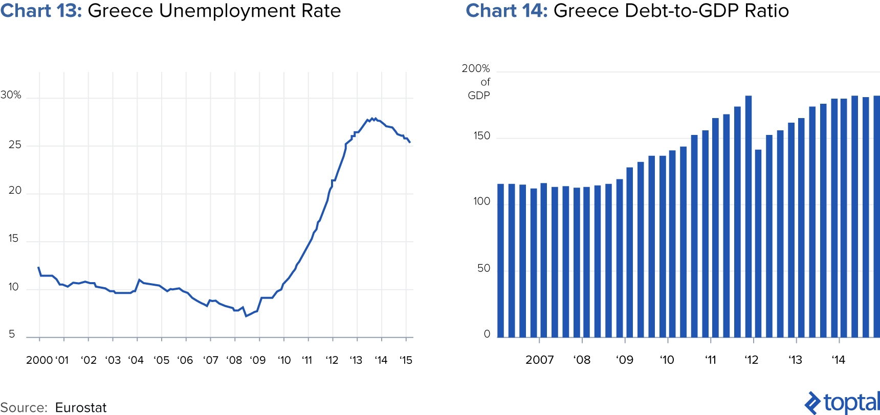 Chart 13: Greece Unemployment Rate; and Chart 14: Greece Debt-to-GDP Ratio
