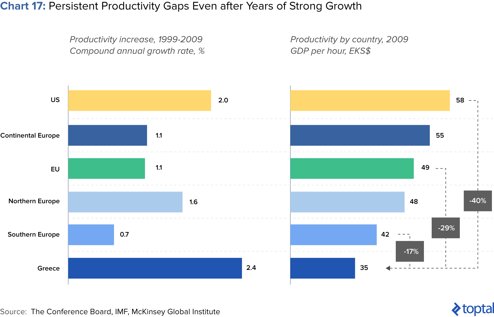 Chart 17: Persistent Productivity Gaps Even after Years of Strong Growth