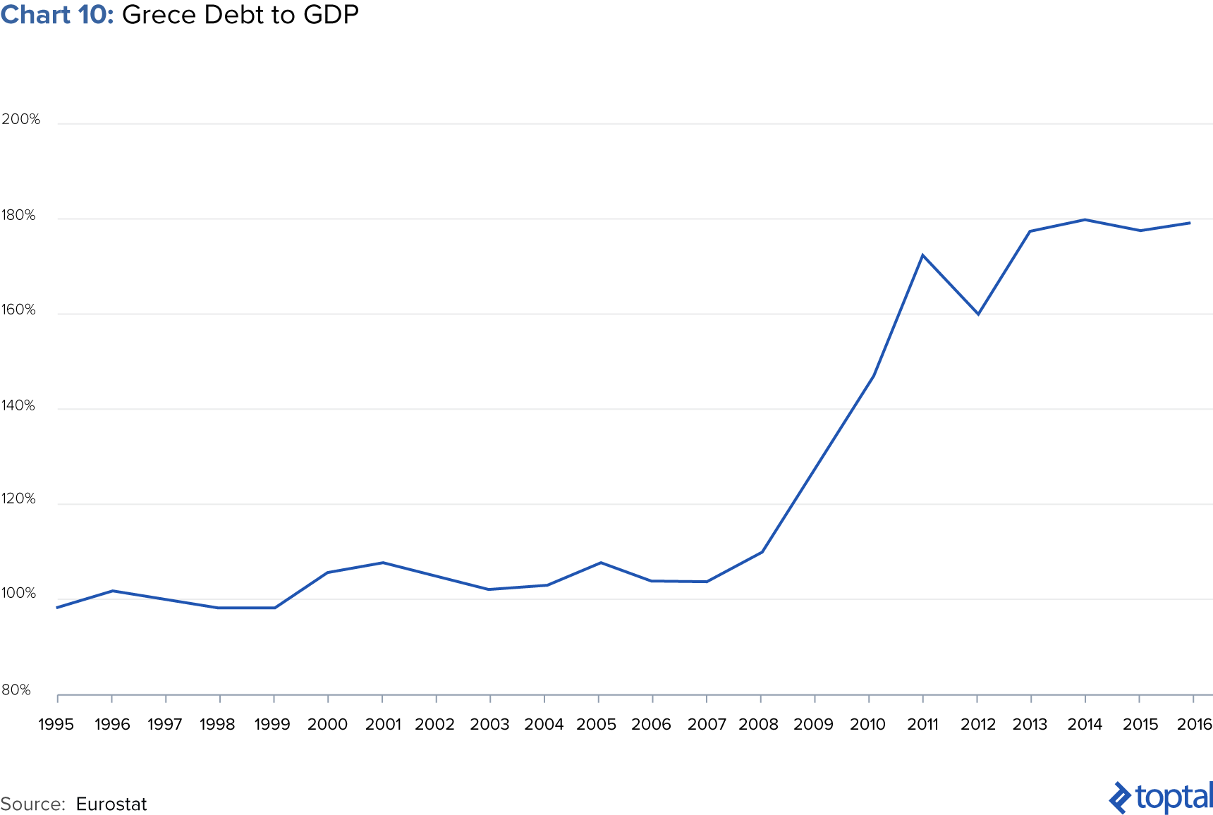 Chart 10: Greece Debt to GDP