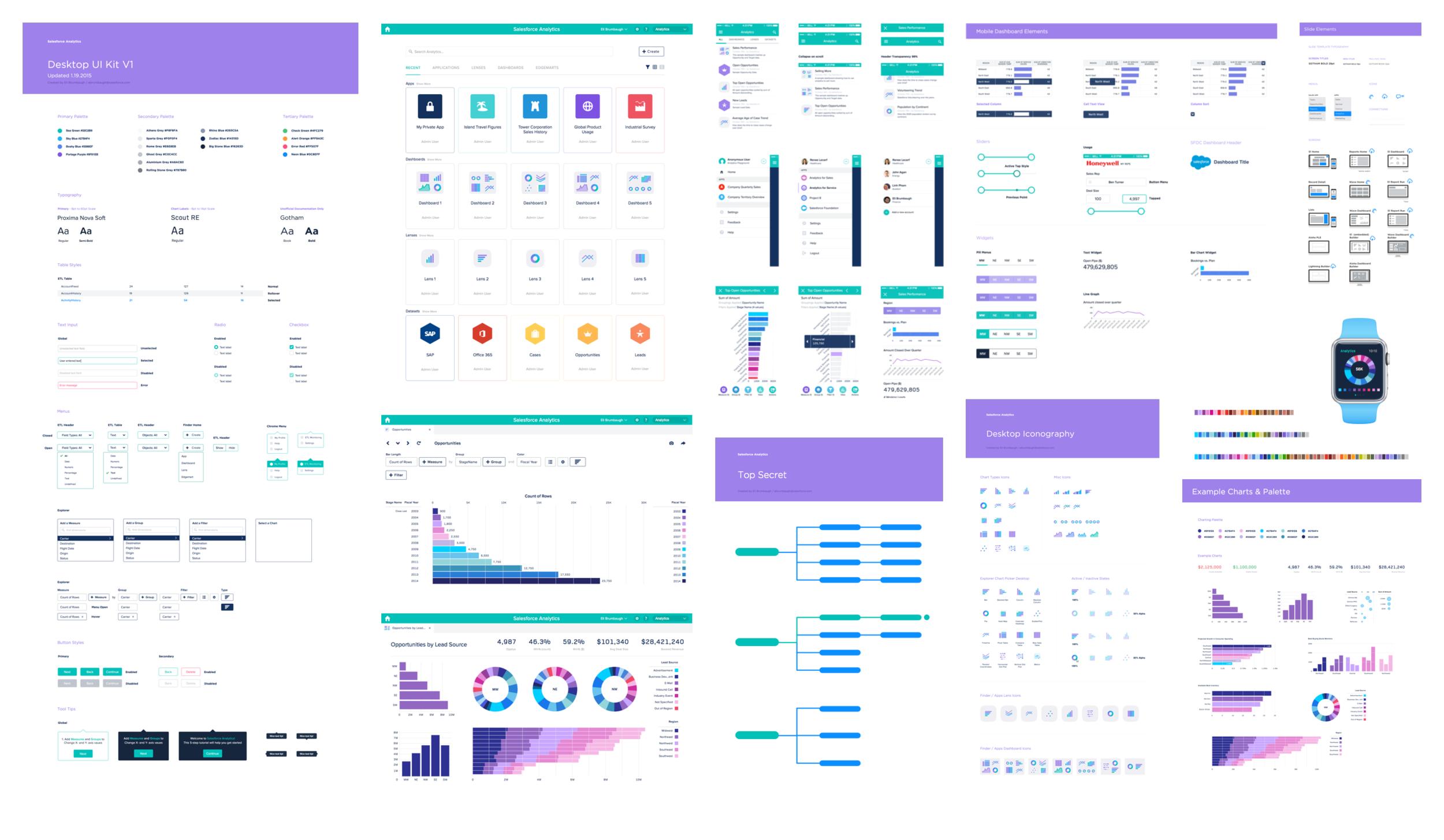 Librería de componentes con UI kit analítico de Salesforce