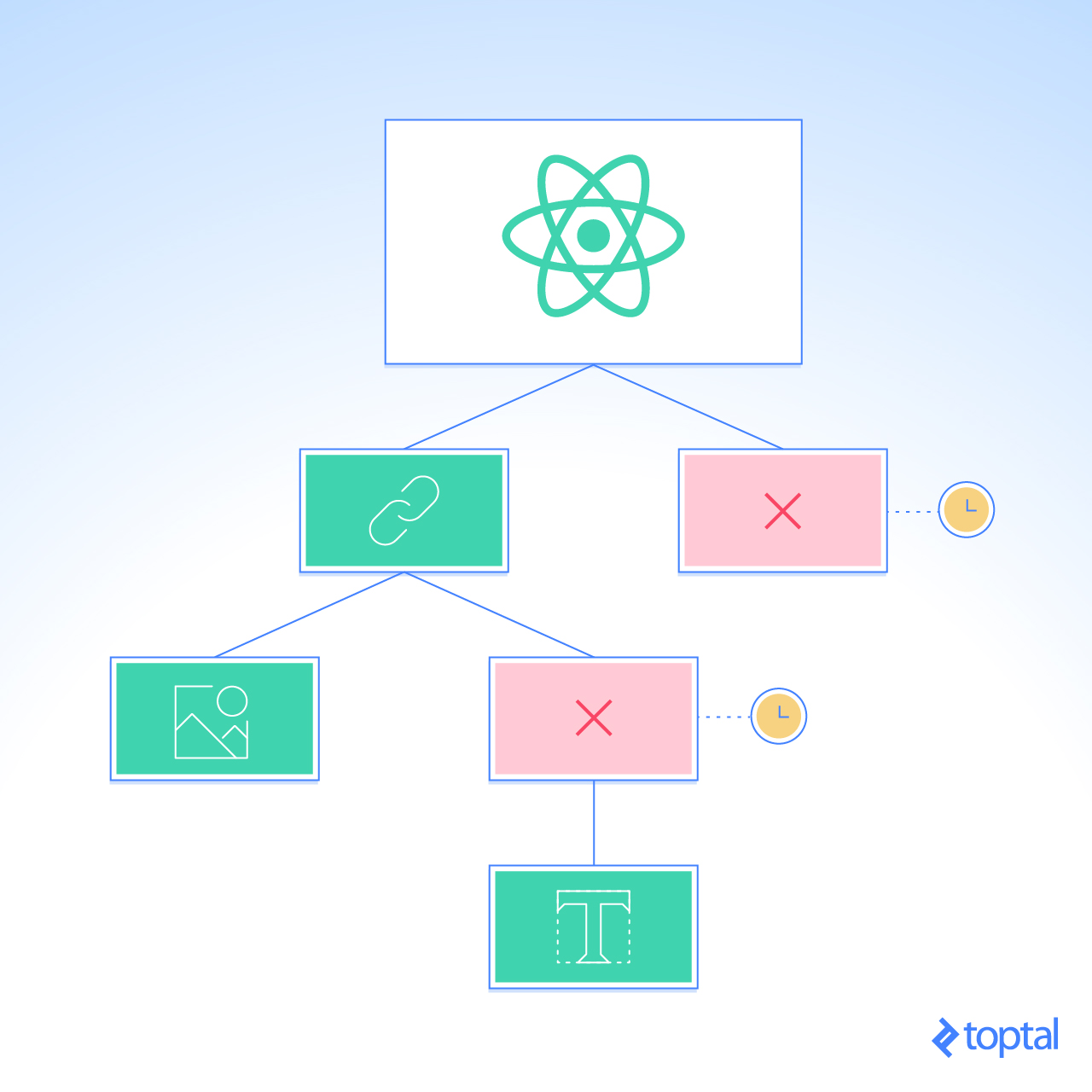 How to Optimize Components to Improve React Performance | Toptal