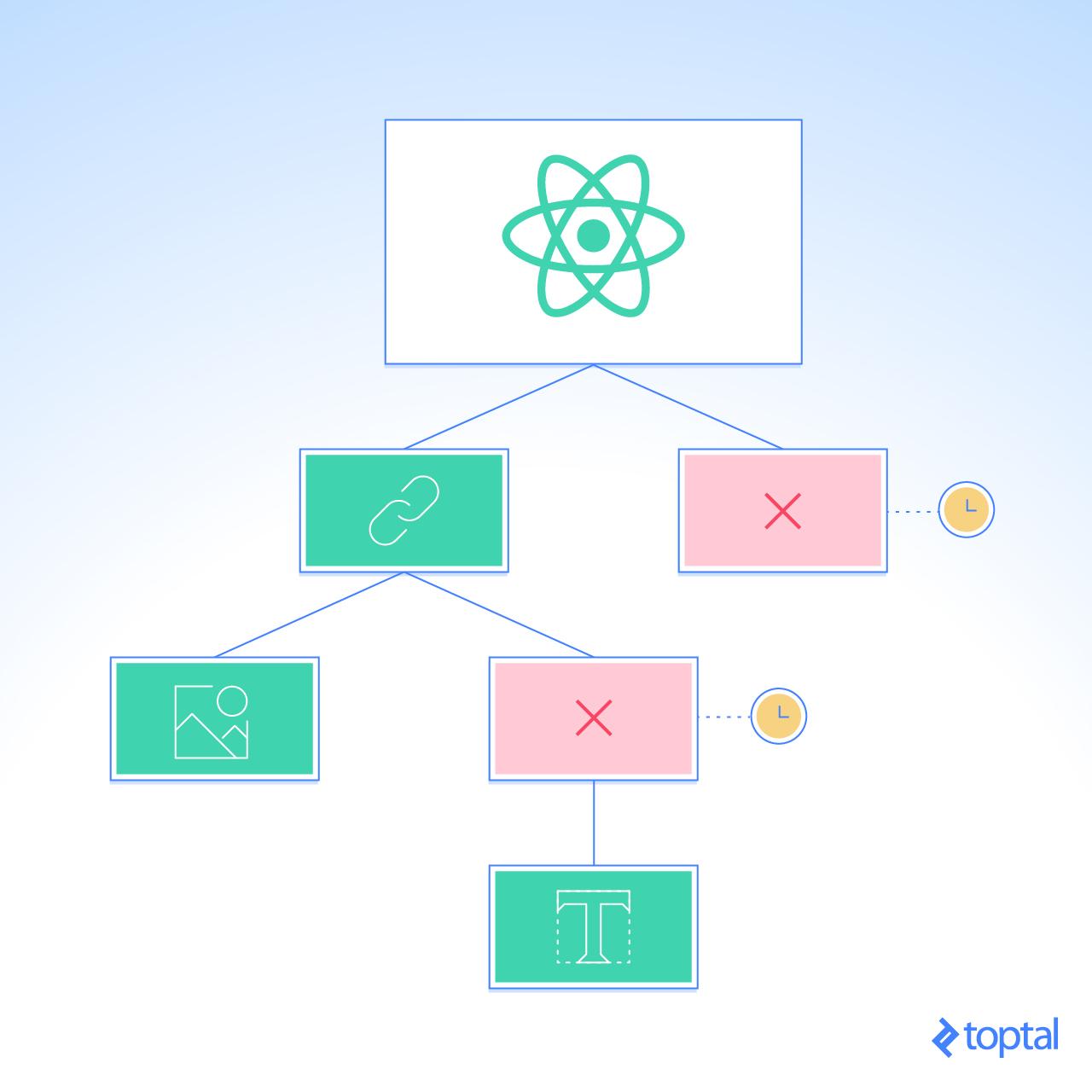 Acelera tu aplicación React al optimizar tu proceso renderización-diff de los componentes.