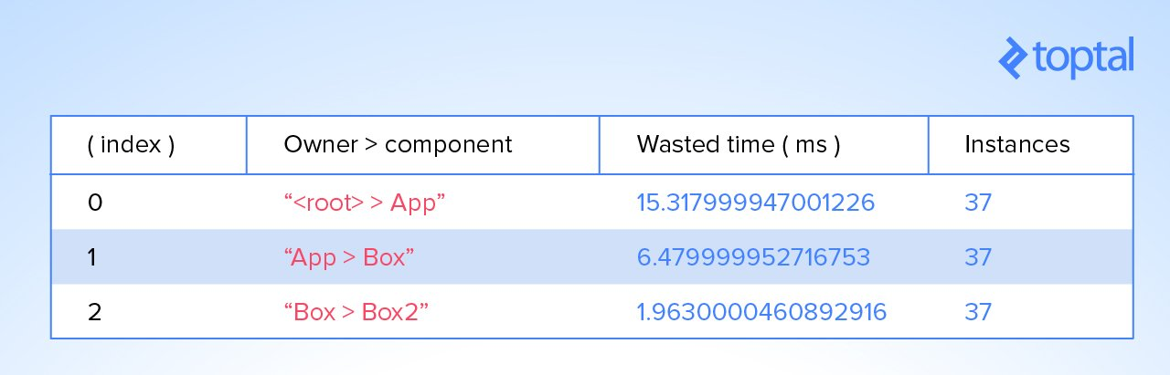 Table of components wasting time in rendering