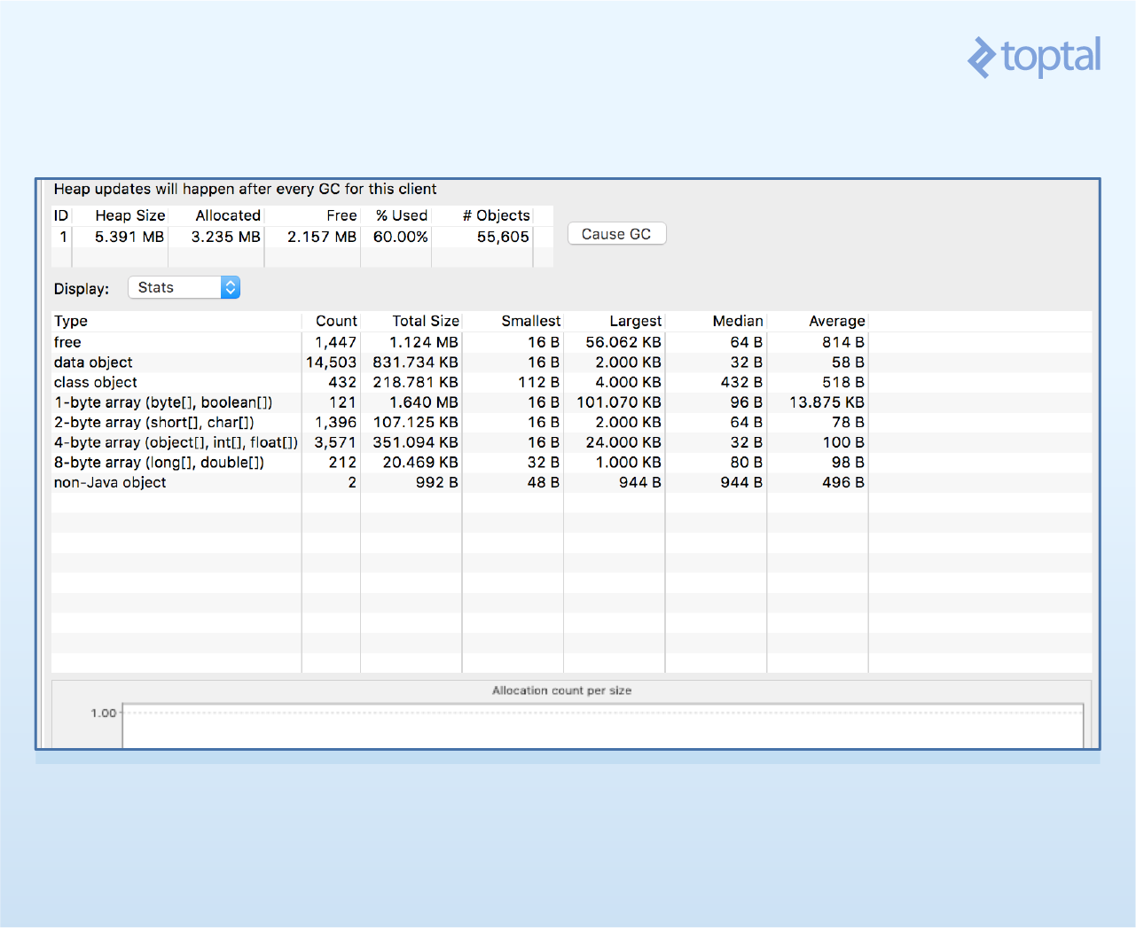 Screenshot: Heap data is used identify an Android memory leak in DDMS