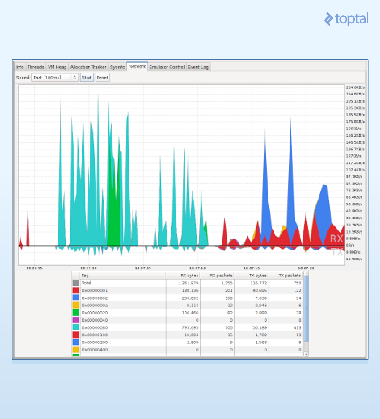 Network statistics console in DDMS