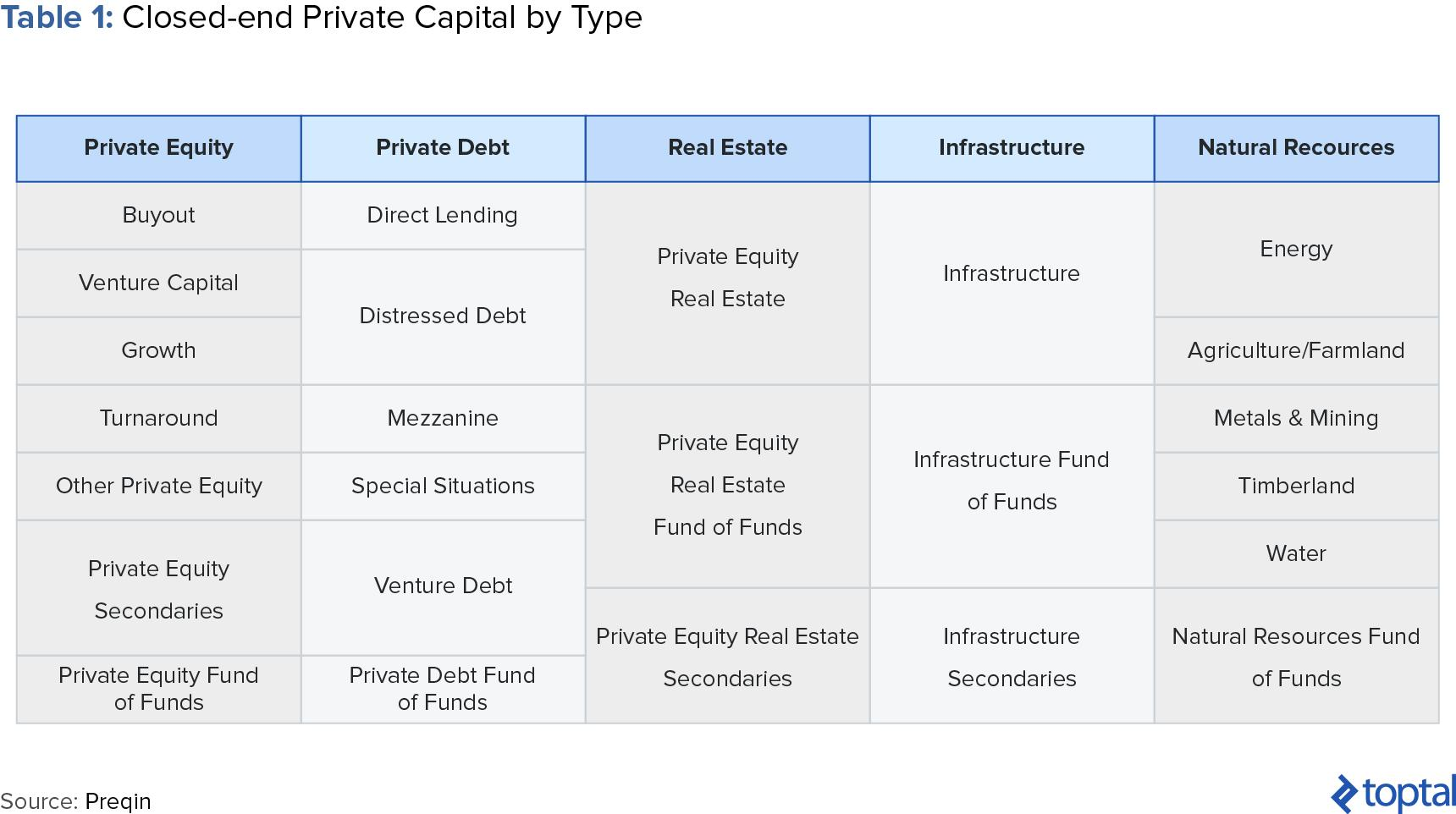 Table 1: Closed-end Private Capital by Type