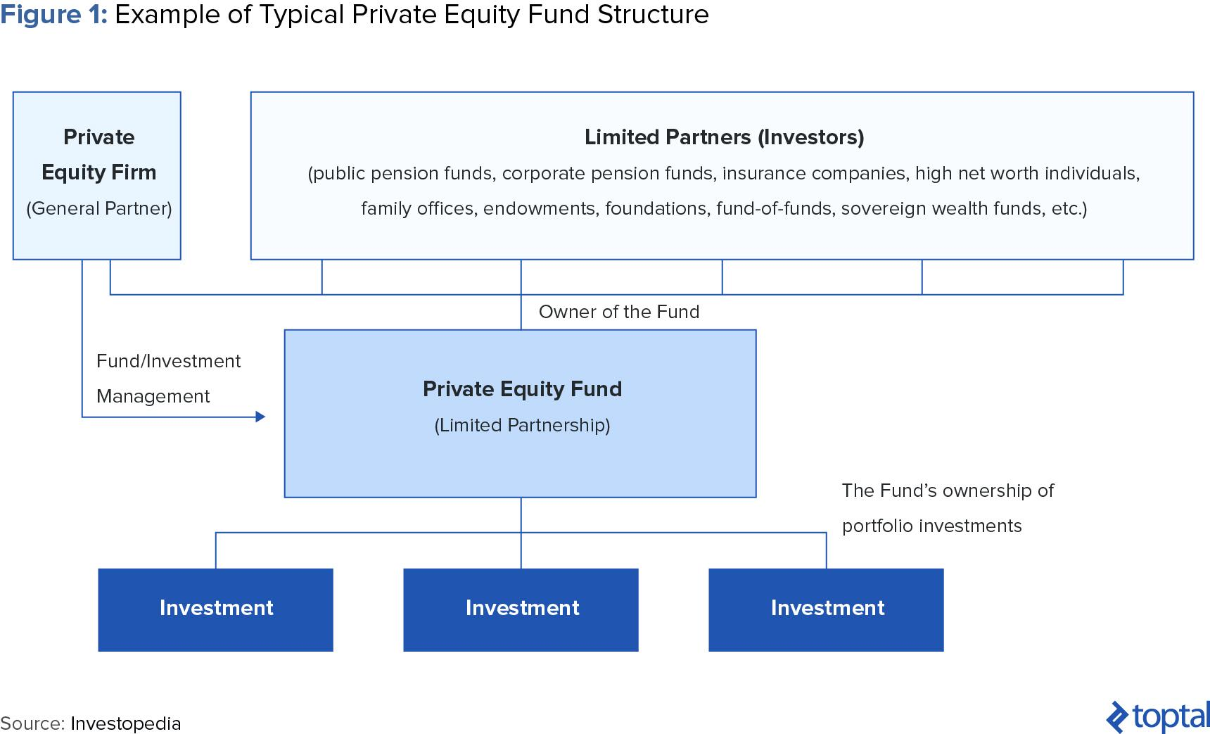 Figure 1: Example of Typical Private Equity Fund Structure