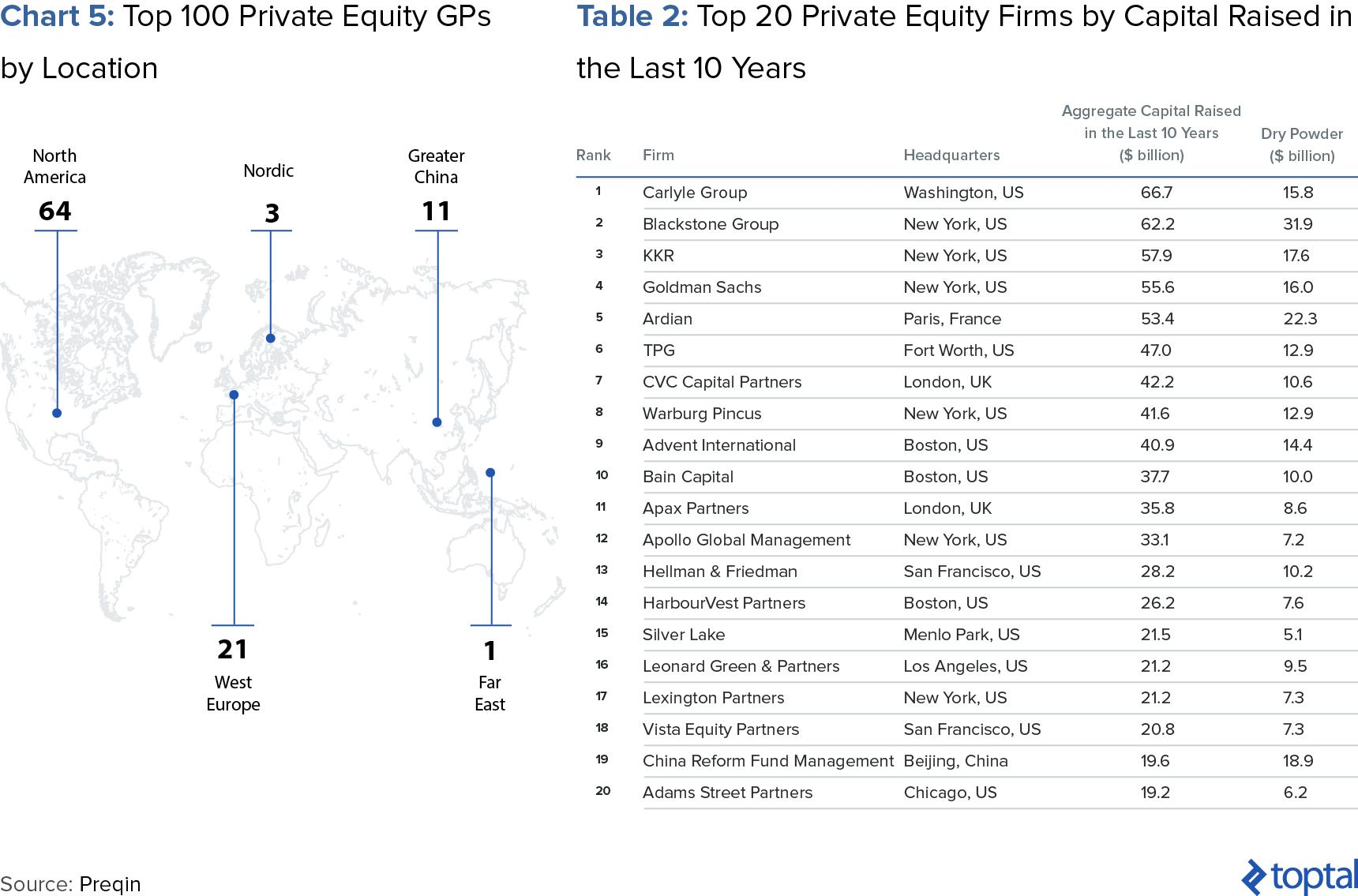 Chart 5: Top 100 Private Equity GPs by Location; and Table 2: Top 20 Private Equity Firms by Capital Raised in the Last 10 Years