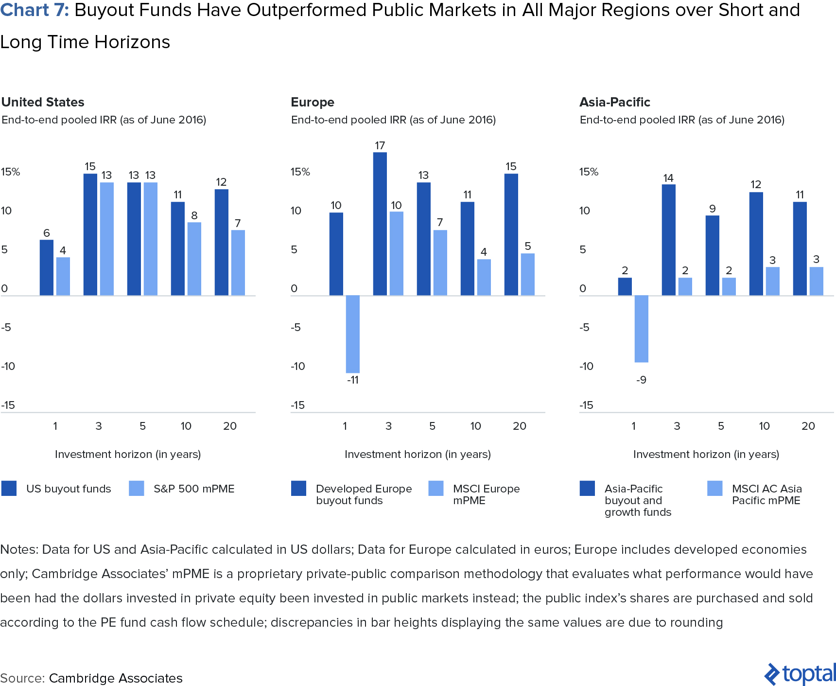 Chart 7: Buyout Funds Have Outperformed Public Markets in All Major Regions over Short and Long Time Horizons