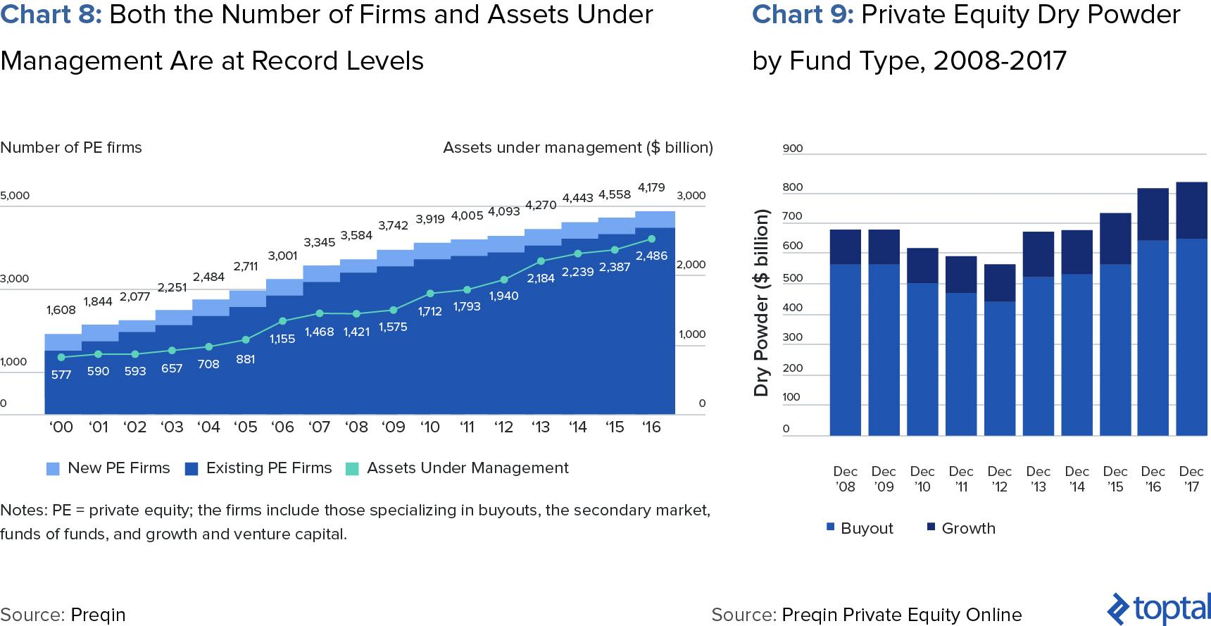 Chart 8: Both the Number of Firms and Assets under Management Are at Record Levels; and Chart 9: private equity Dry Powder by Fund Type, 2008-2017