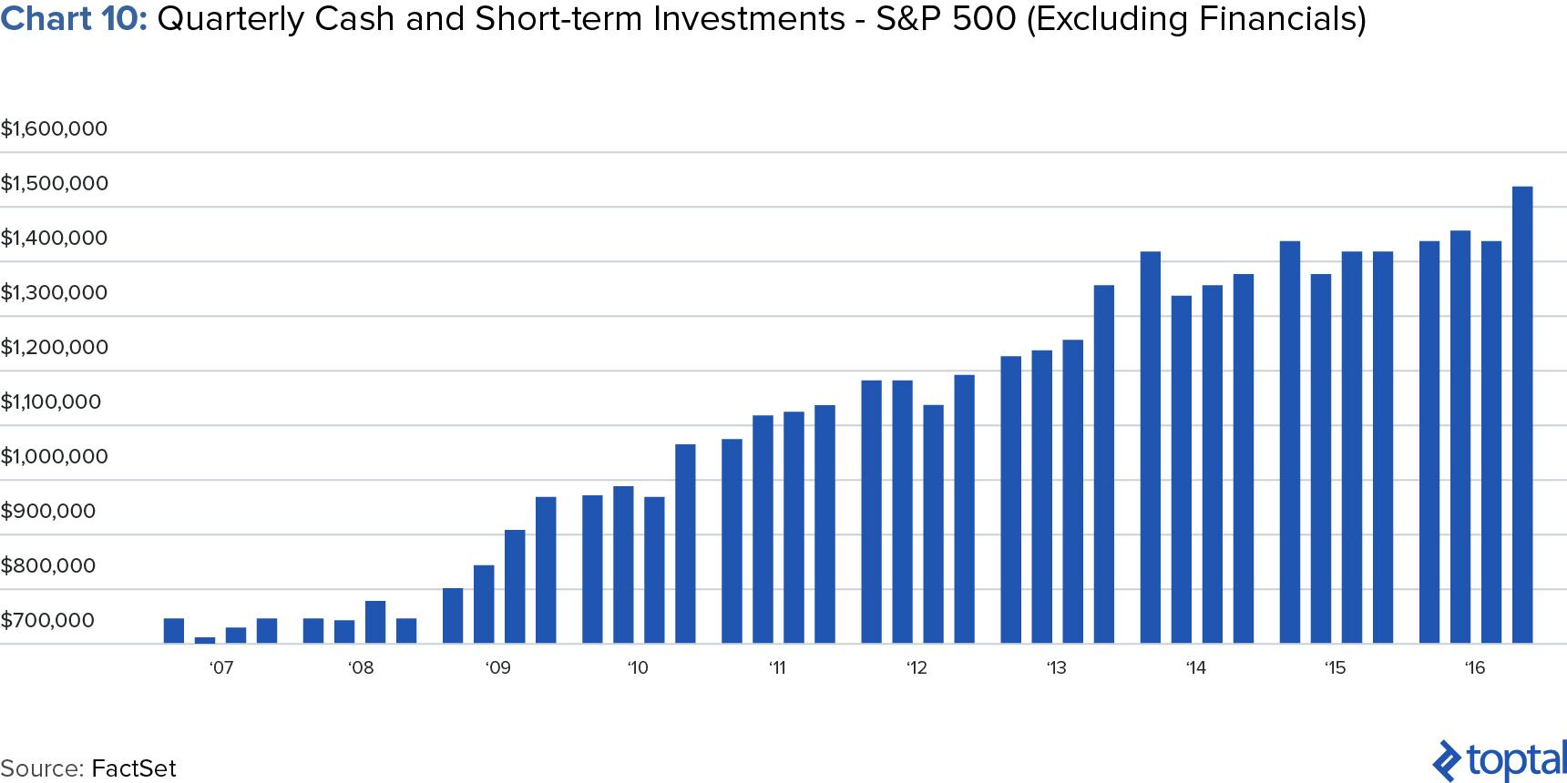 Chart 10: Quarterly Cash and Short-term Investments - S&P 500 (Excluding Financials)