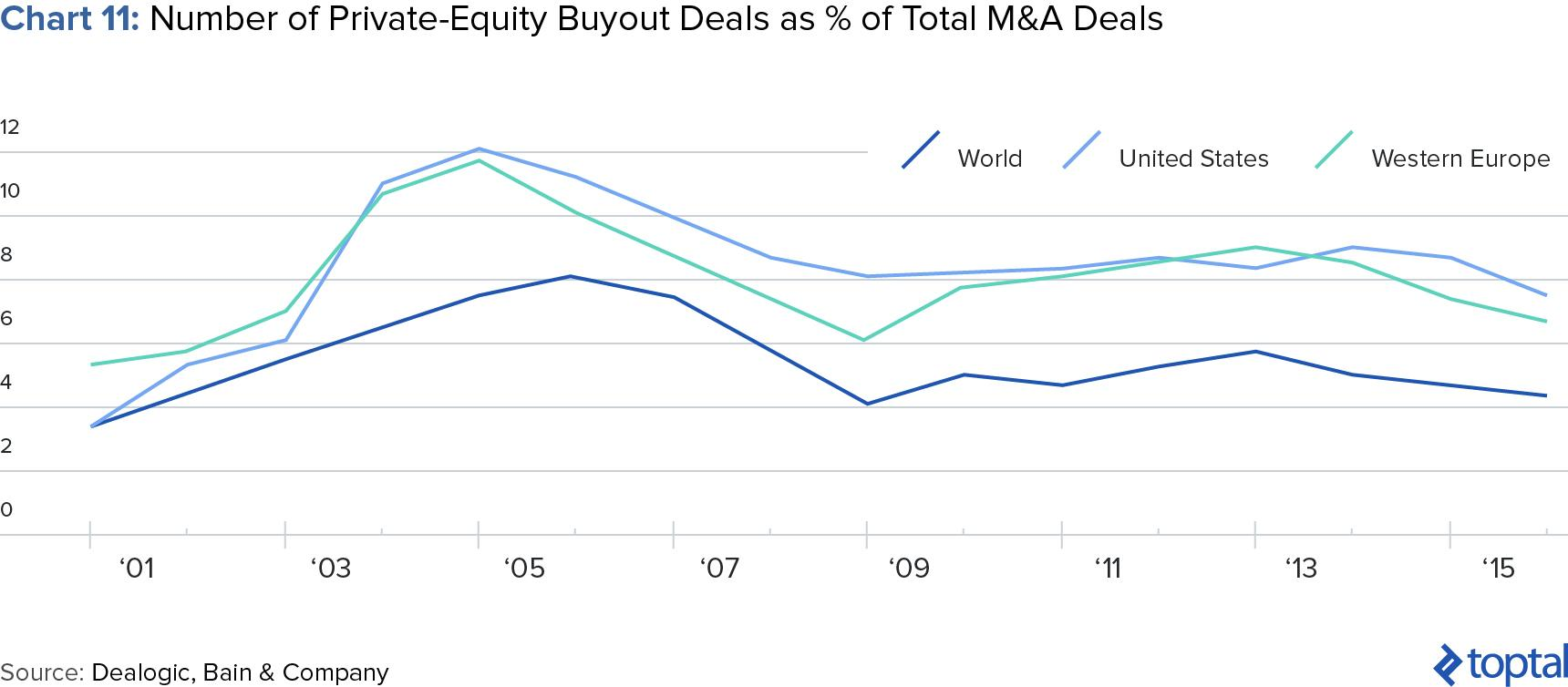 Chart 11: Number of private equity Buyout Deals as % of Total M&A Deals