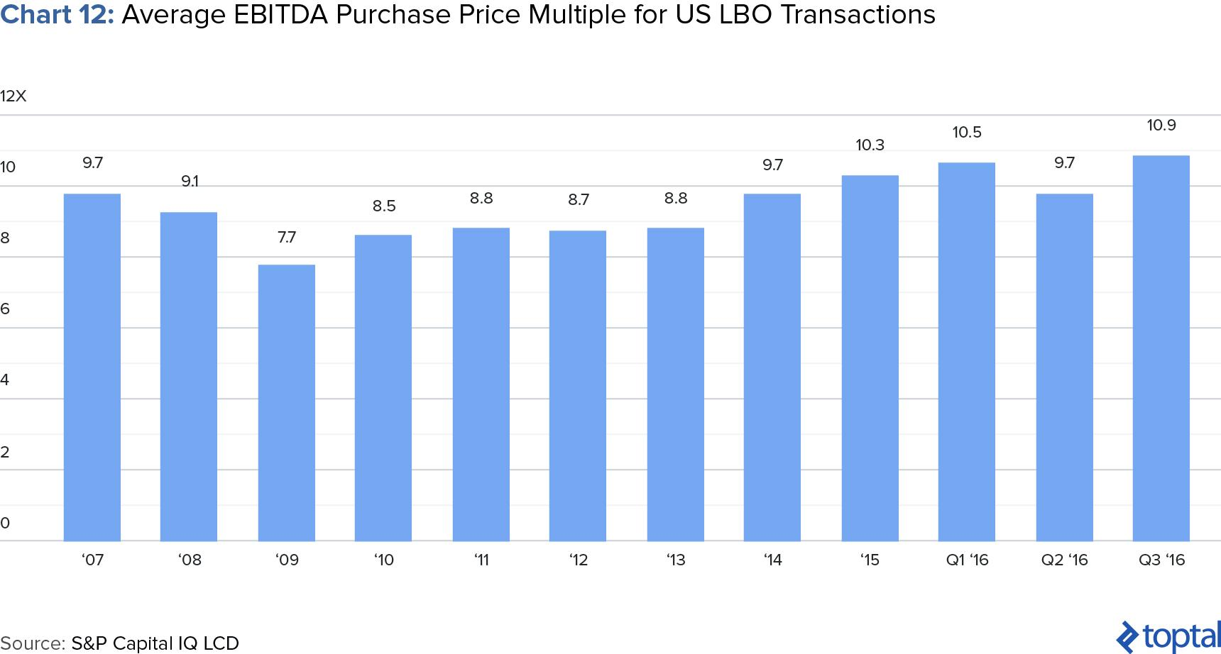 Chart 12: Average EBITDA Purchase Price Multiple for US LBO Transactions