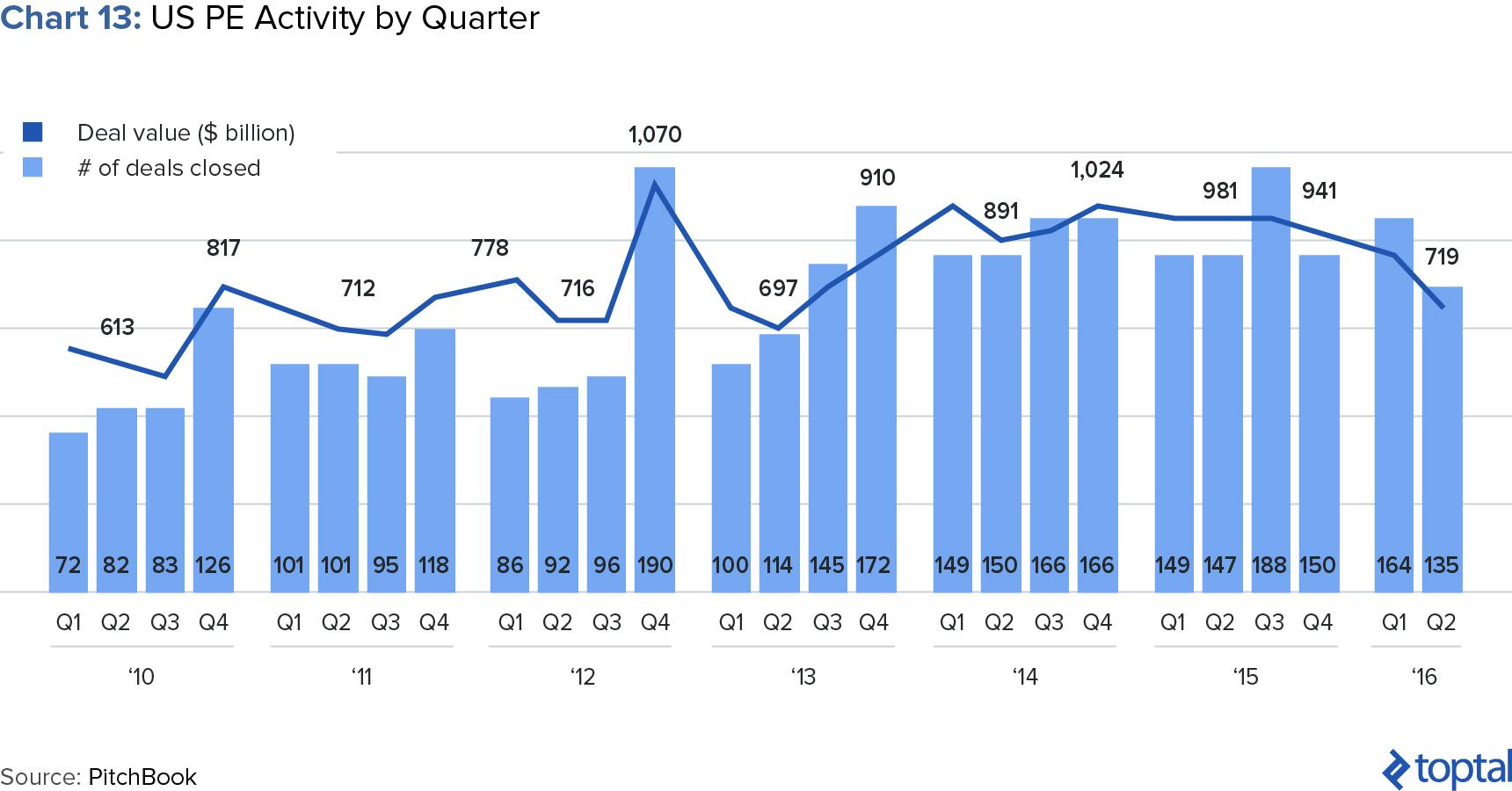 Chart 13: US PE Activity by Quarter