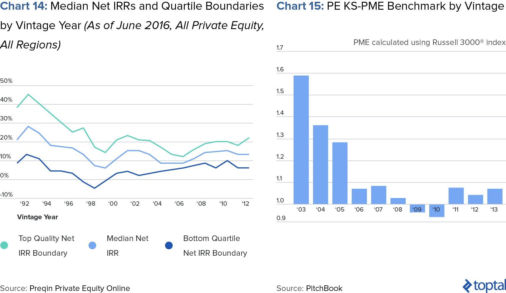 Chart 14: Median Net IRRs and Quartile Boundaries by Vintage Year (as of June 2016, All private equity, All Regions); and Chart 15: PE KS-PME Benchmark by Vintage