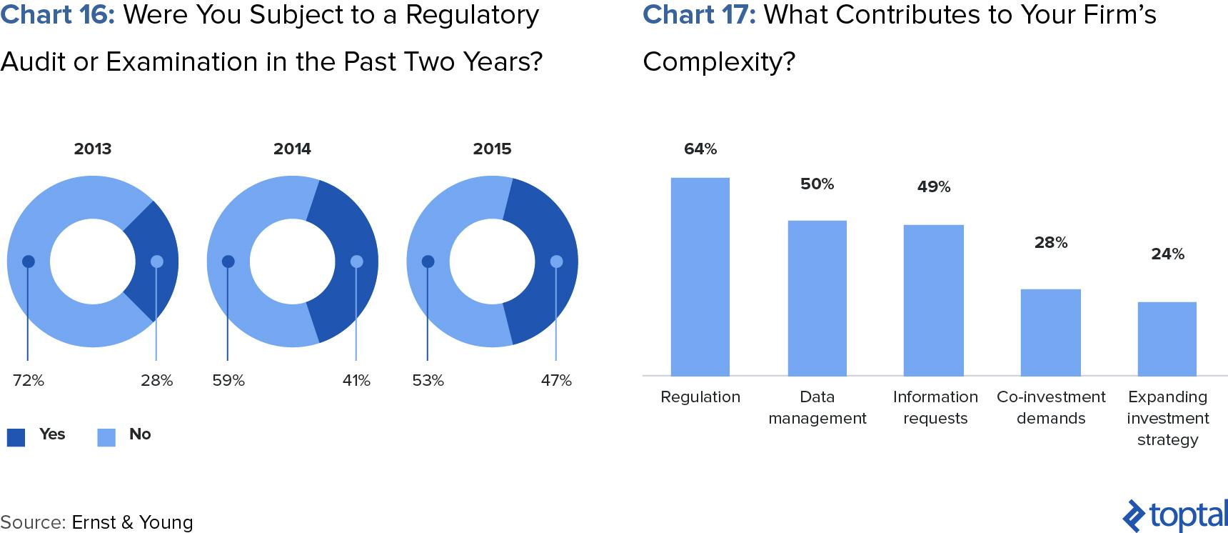 Chart 16: Were You Subject to a Regulatory Audit or Examination in the Past Two Years?; and Chart 17: What Contributes to Your Firm's Complexity?
