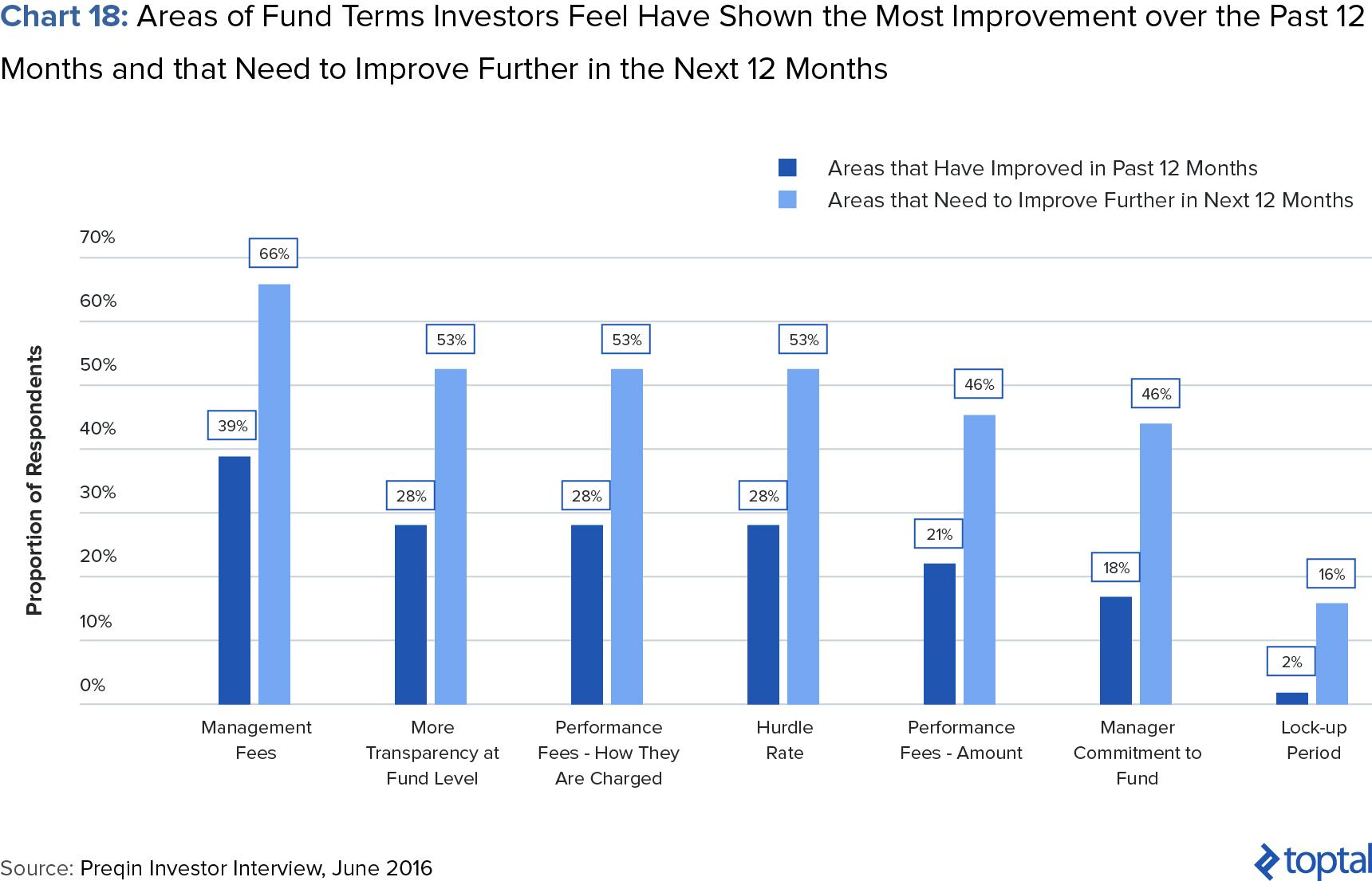 Chart 18: Areas of Fund Terms Investorys Feel Have Shown the Most Improvement over the Past 12 Months and That Need to Improve further in the Next 12 Months