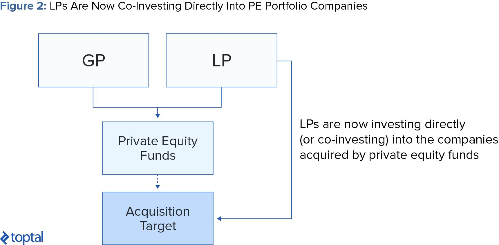 Figure 2: LPs Are Now Co-investing Directly into PE Portfolio Companies
