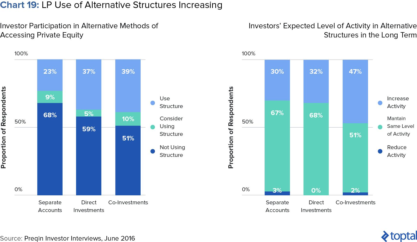 Chart 19: LP Use of Alternative Structures Increasing