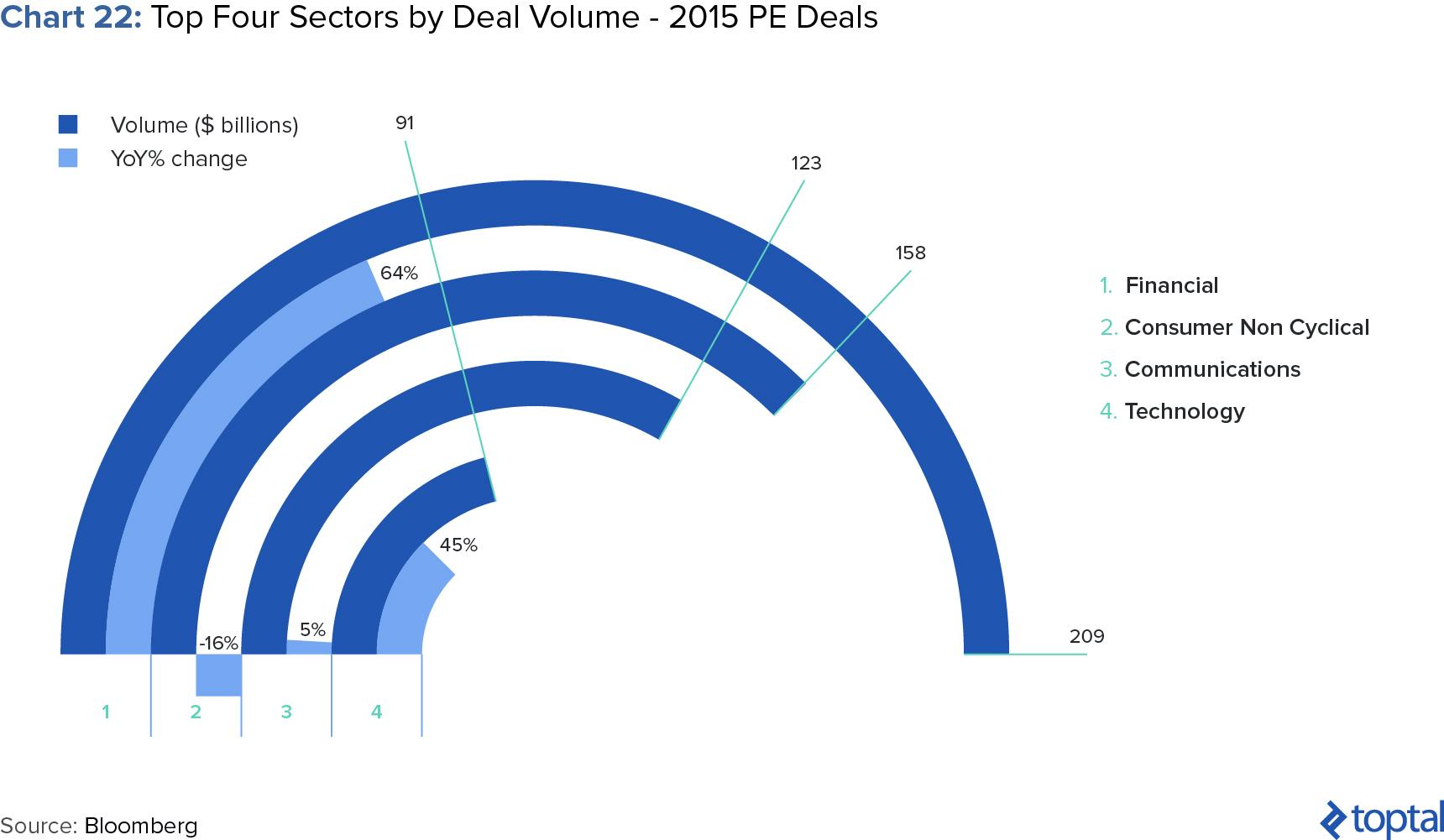 Chart 22: Top Four Sectors by Deal Volume - 2015 PE Deals