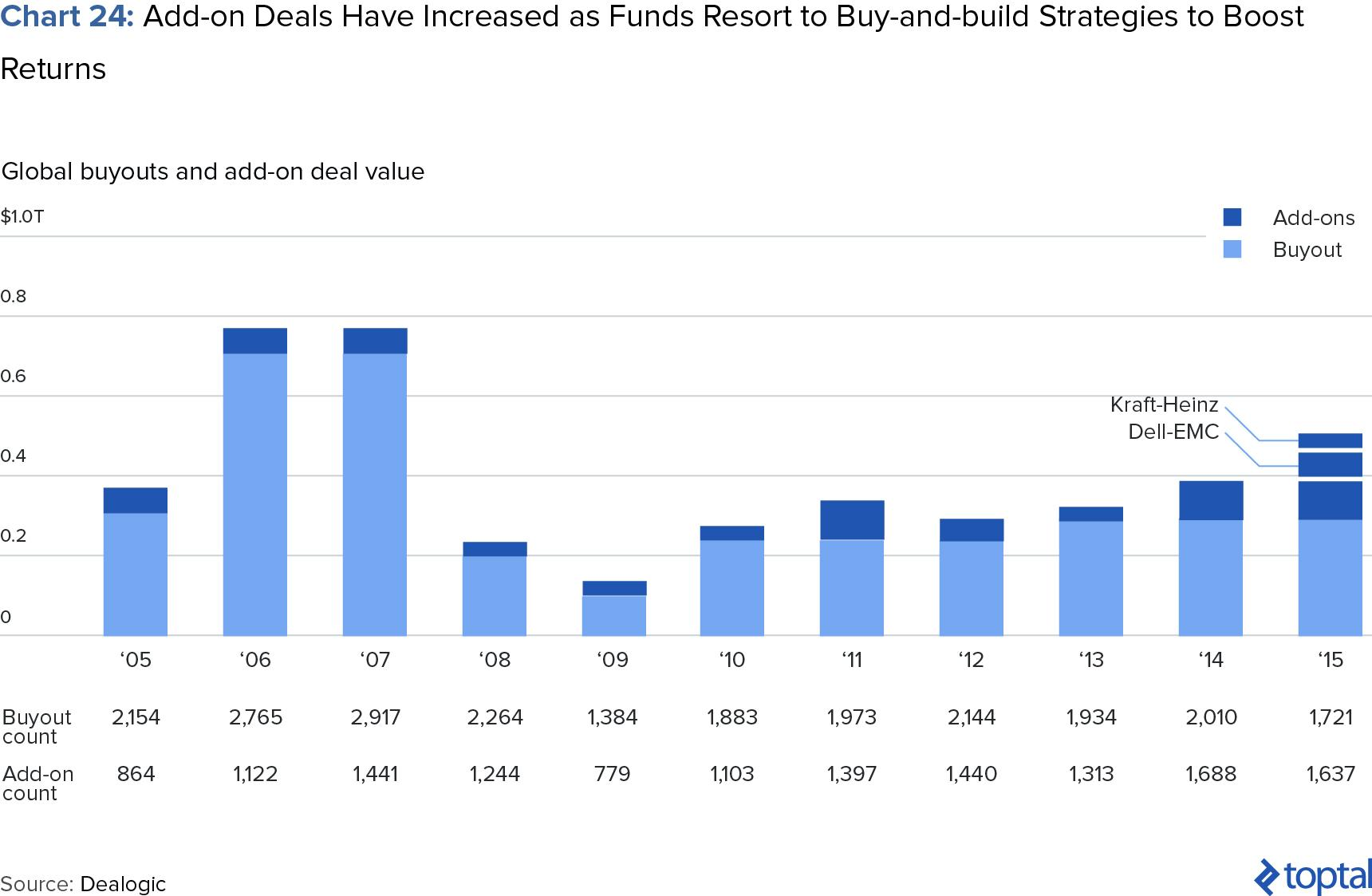 Chart 24: Add-on Deals Have Increased as Funds Resort to Buy-and-Build Strategies to Boost Returns