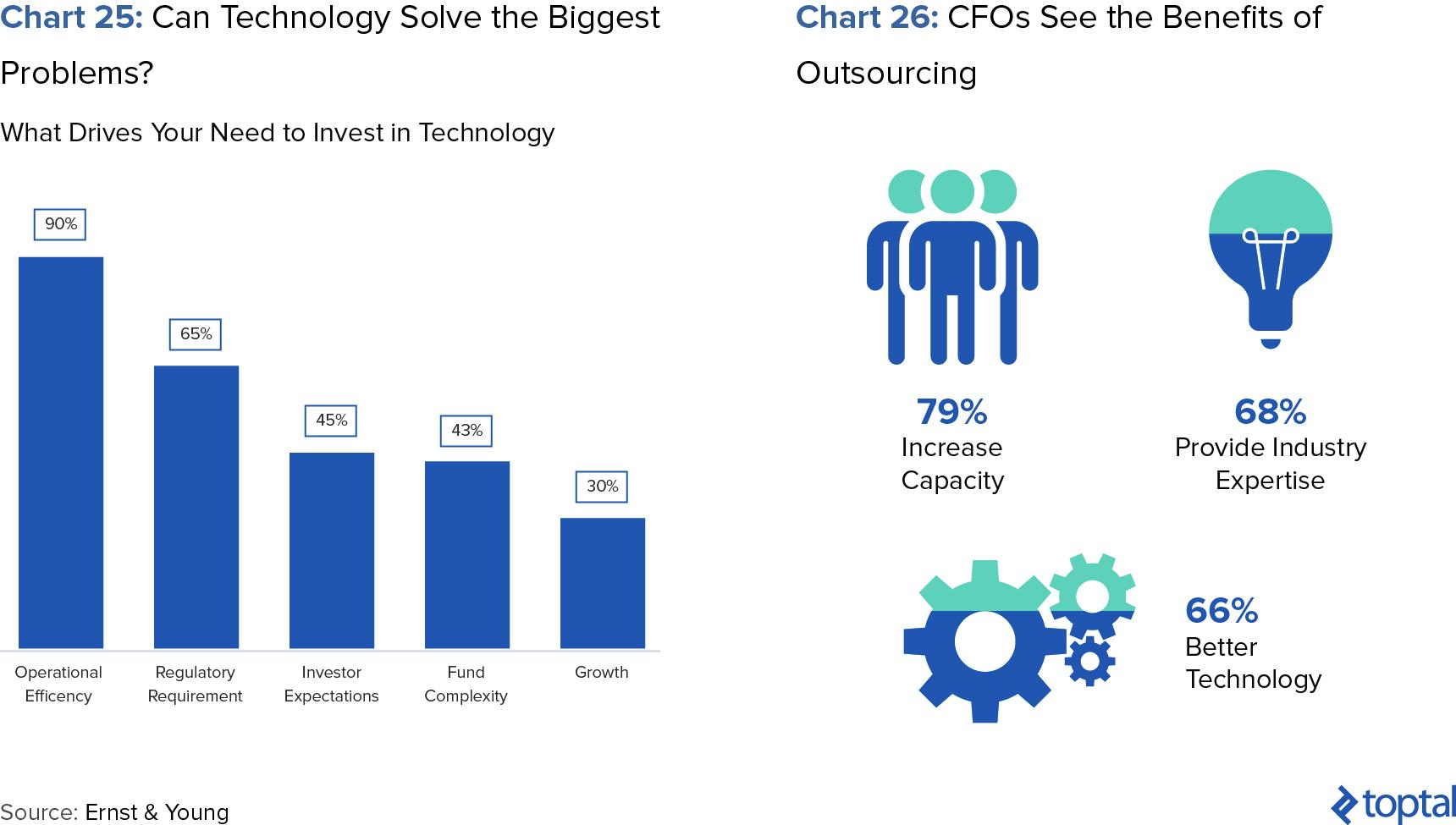 Chart 25: Can Technology Solve the Biggest Problems?; and Chart 26: CFOs See the Benefits of Outsourcing