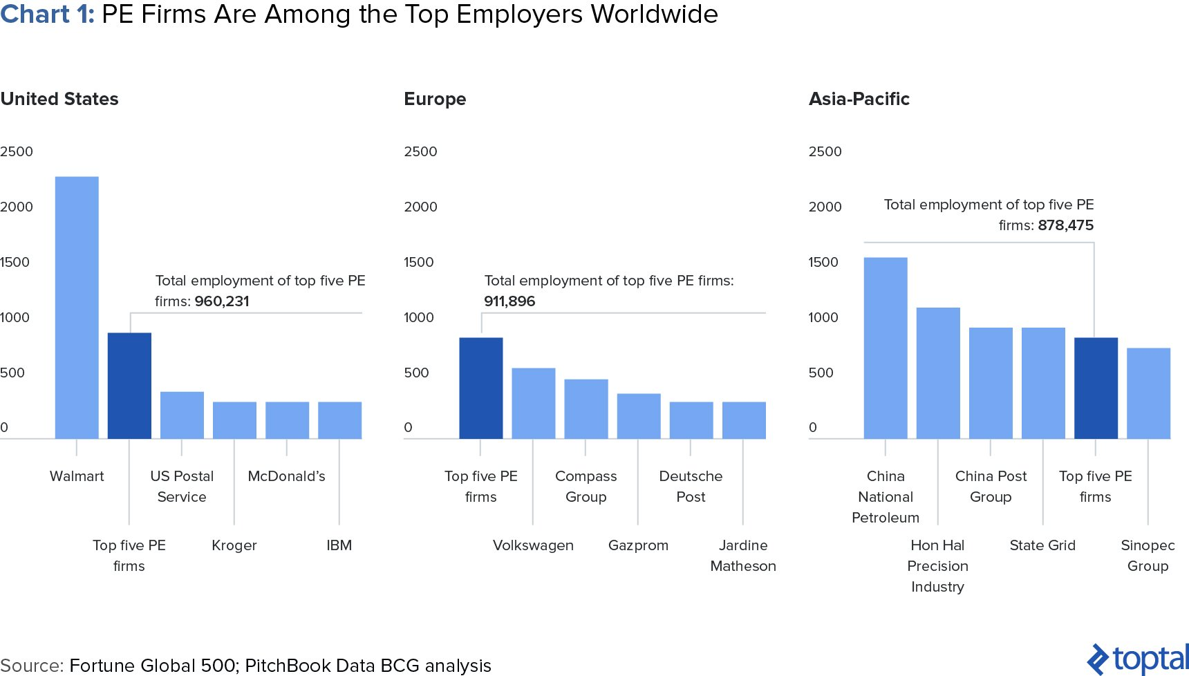 Chart 1: PE Firms Are Among the Top Employers Worldwide