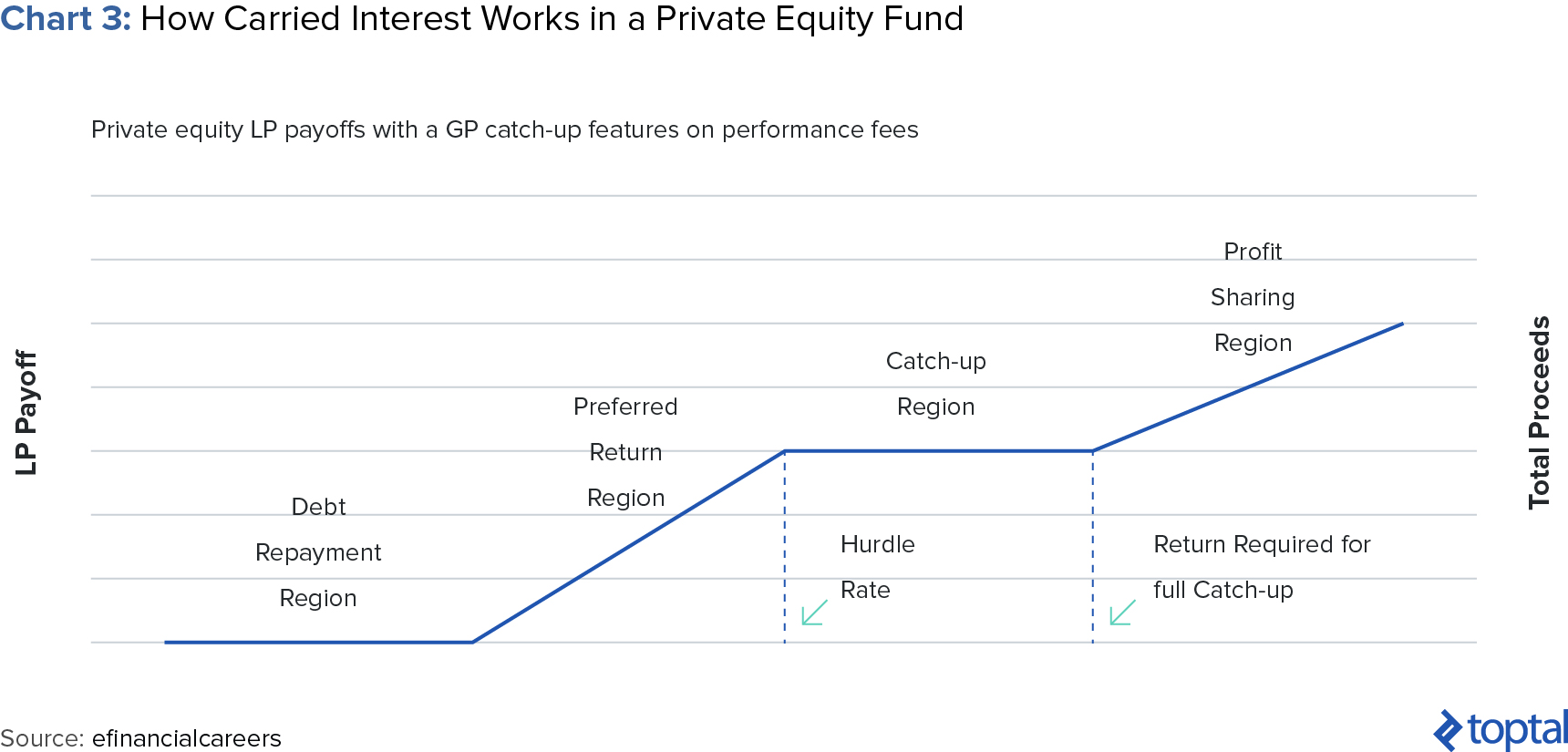 Chart 3: How Carried Interest Works in a private equity Fund