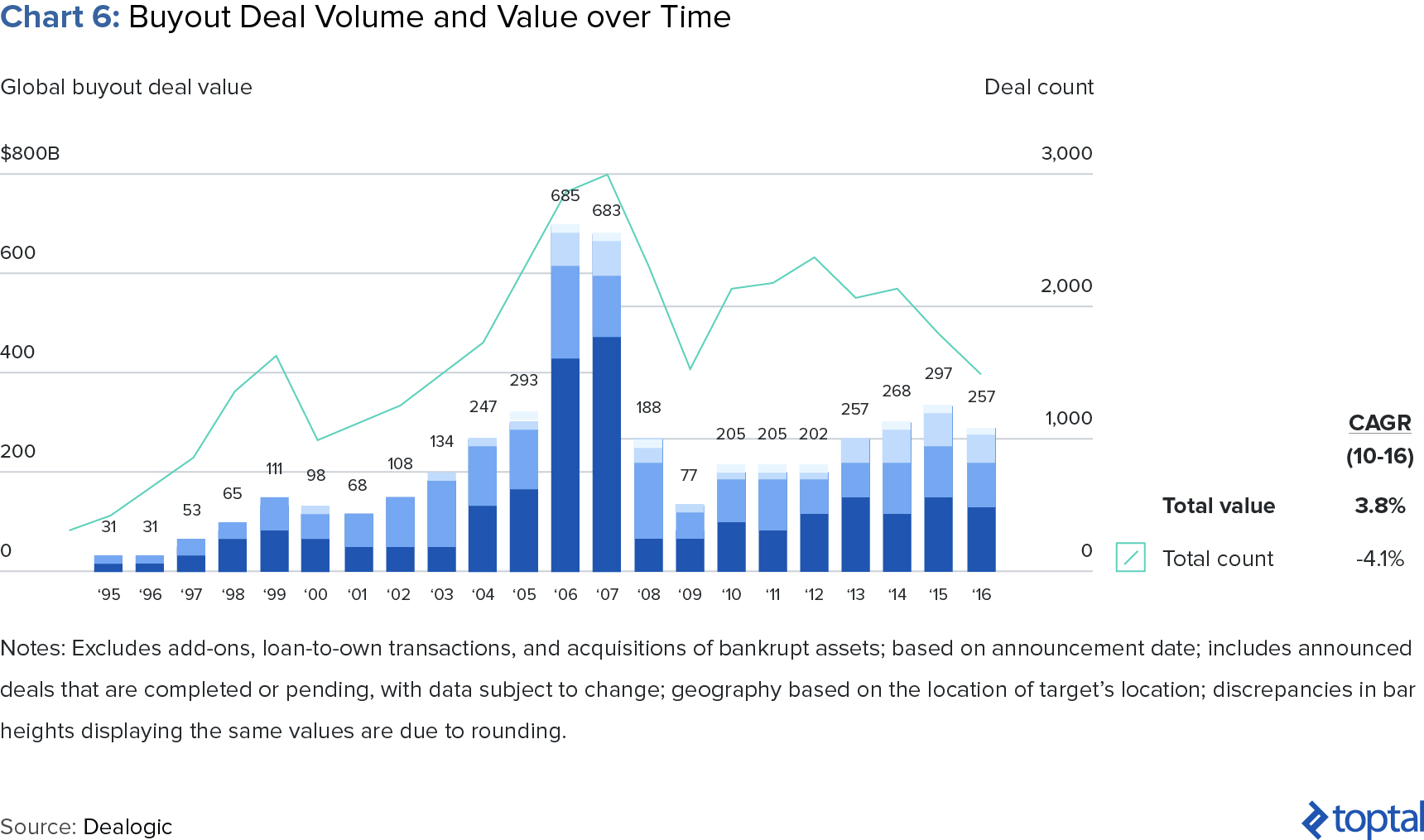 Chart 6: Buyout Deal Volume and Value over Time