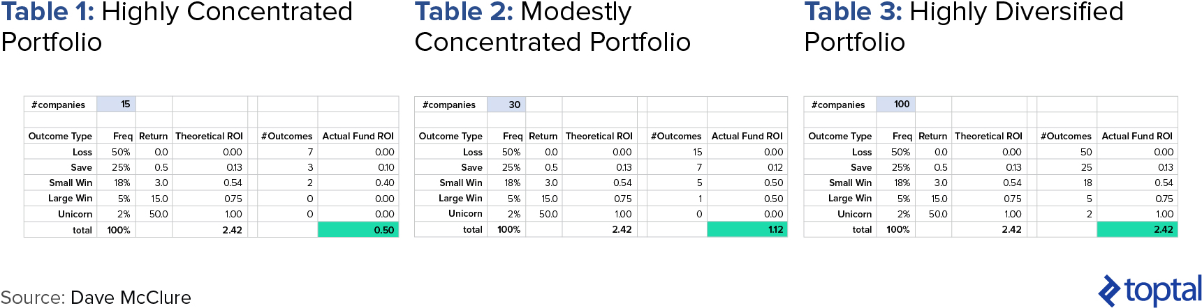 Table 1: Highly Concentrated Portfolio; Table 2: Modestly-Concentrated Portfolio; Table 3: Highly Diversified Portfolio
