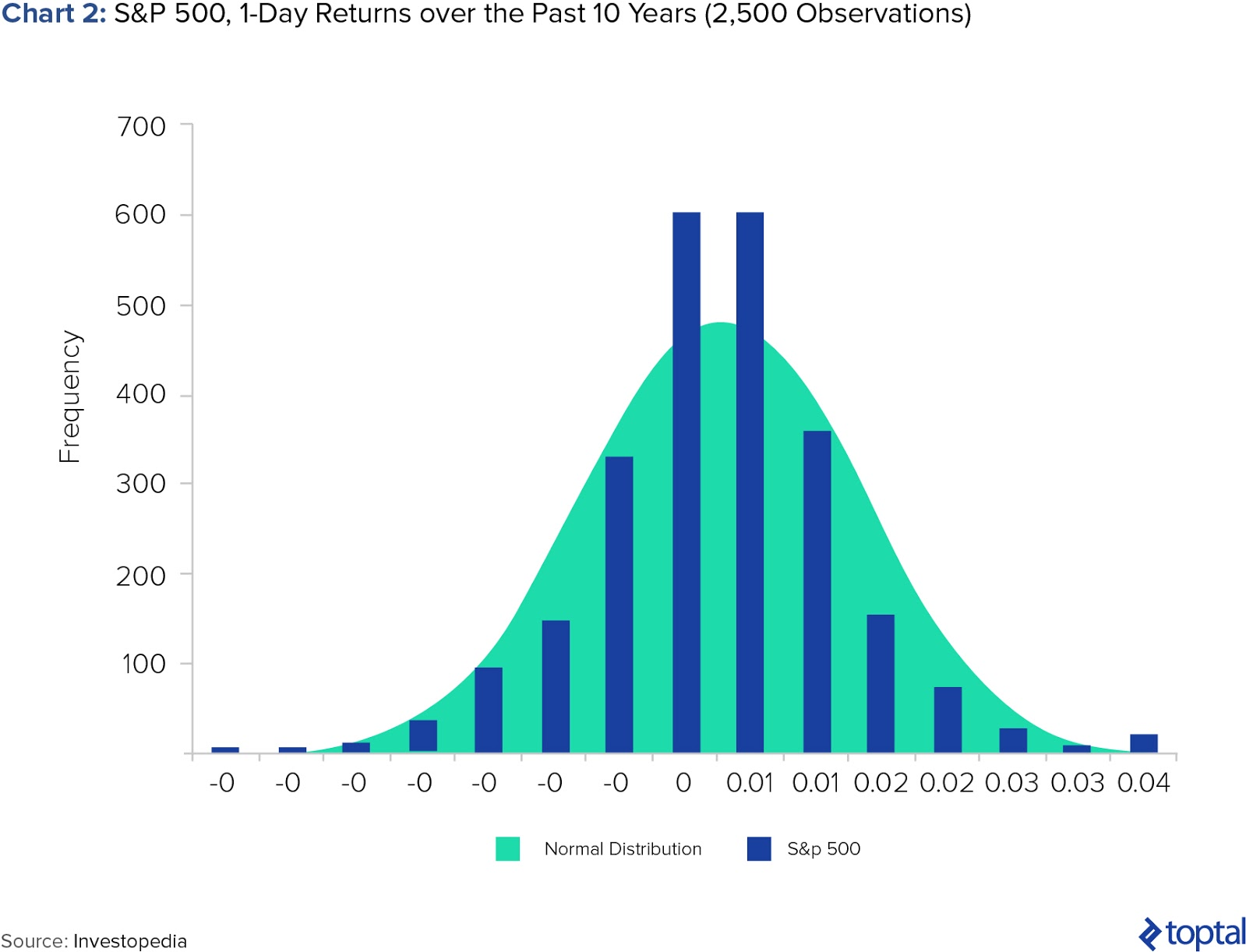 Chart 2: S&P 500, 1-Day Returns over the Past 10 Years (2,500 Observations)