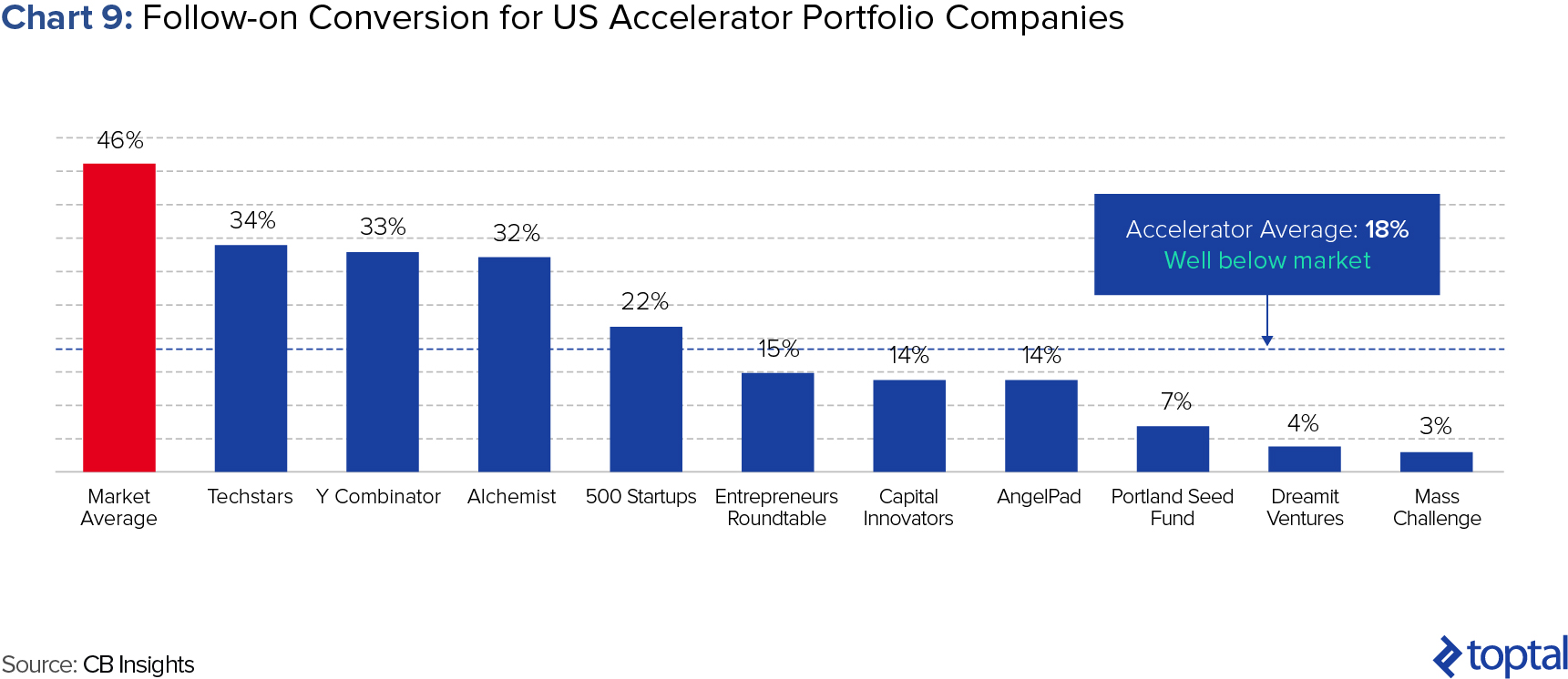 Chart 9: Follow-on Conversion for US Accelerator Portfolio Companies