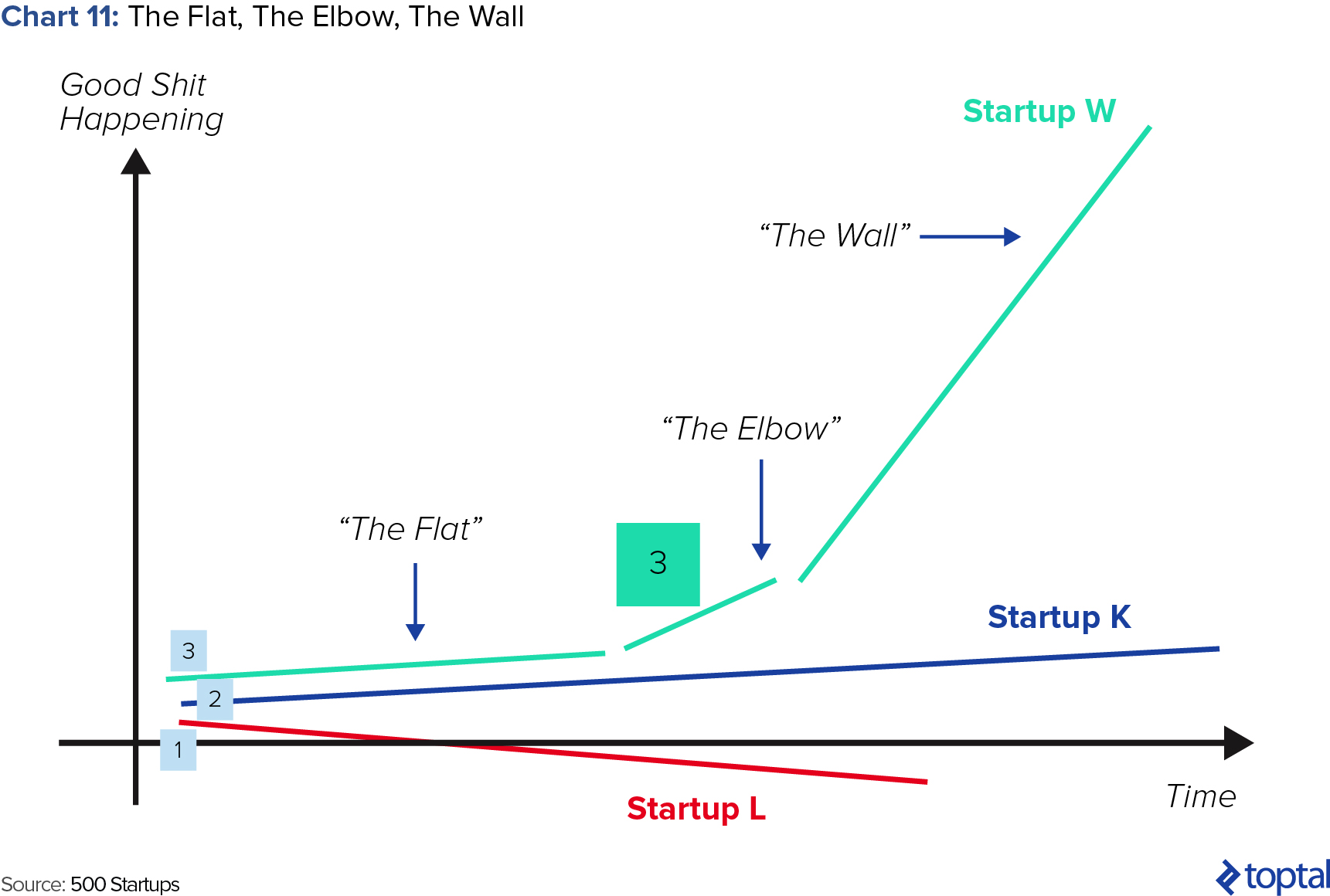 Chart 11: The Flat, The Elbow, The Wall