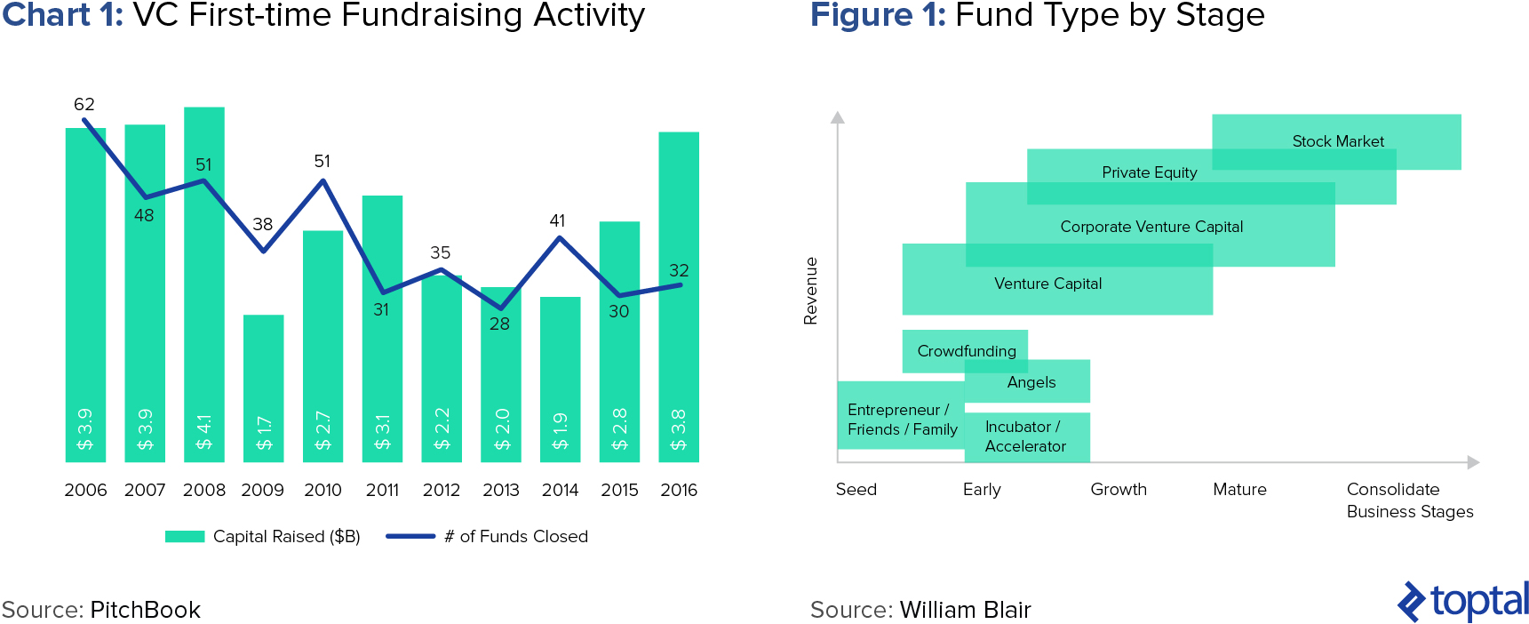 Chart 1: VC First-time Fundraising Activity; and Figure 1: VC Raised vs. VC Contributed ($bn)