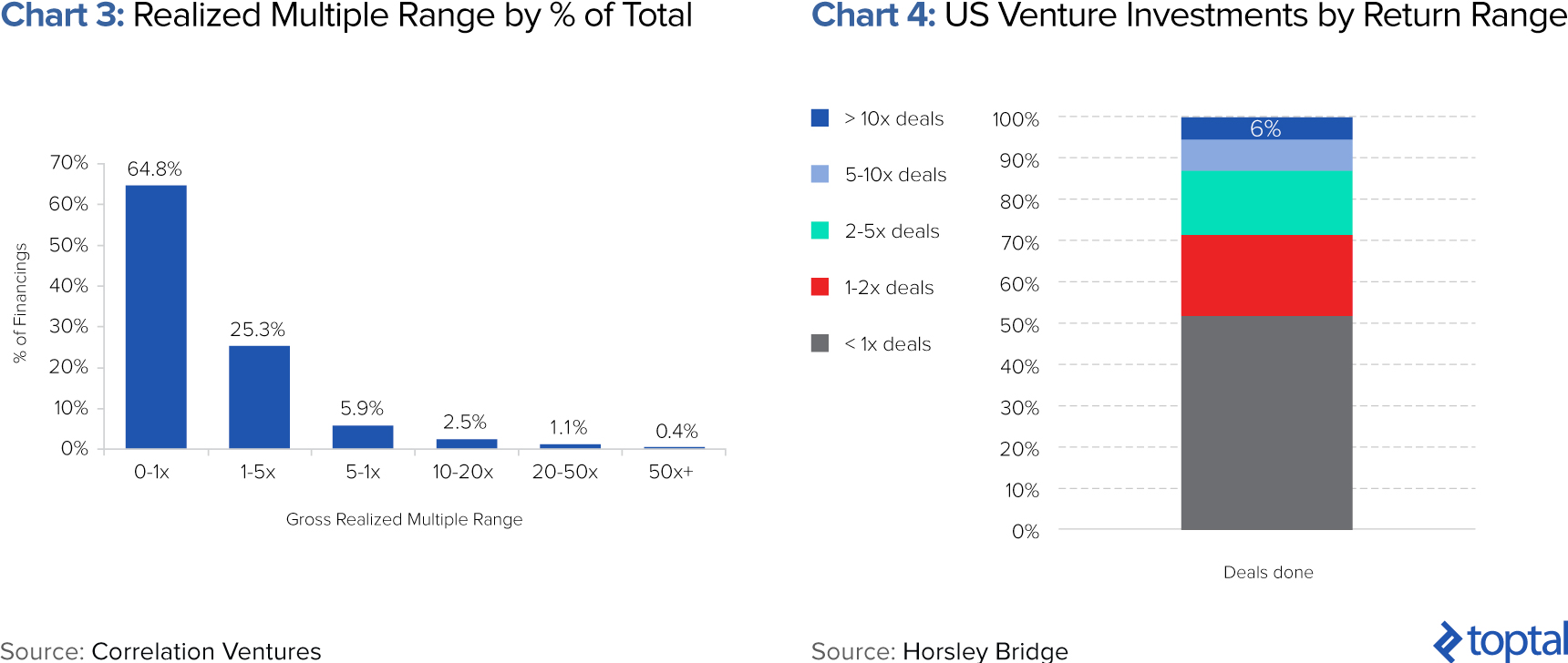 Chart 3: Realized Multiple Range by % of Total; Chart 4: US Venture Investments by Return Range