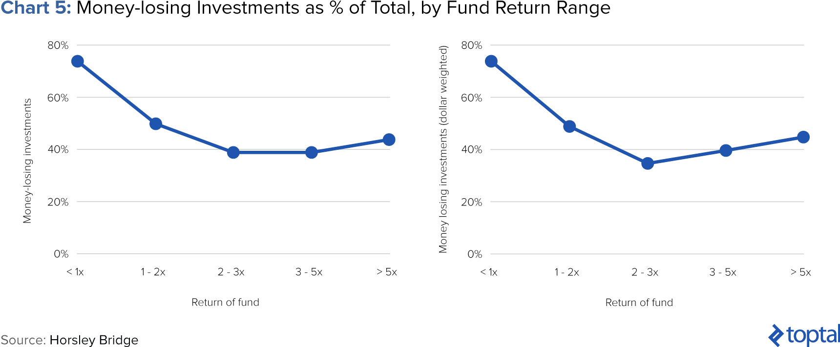 Chart 5: Money-losing Investments as % of Total by Fund Return Range;
