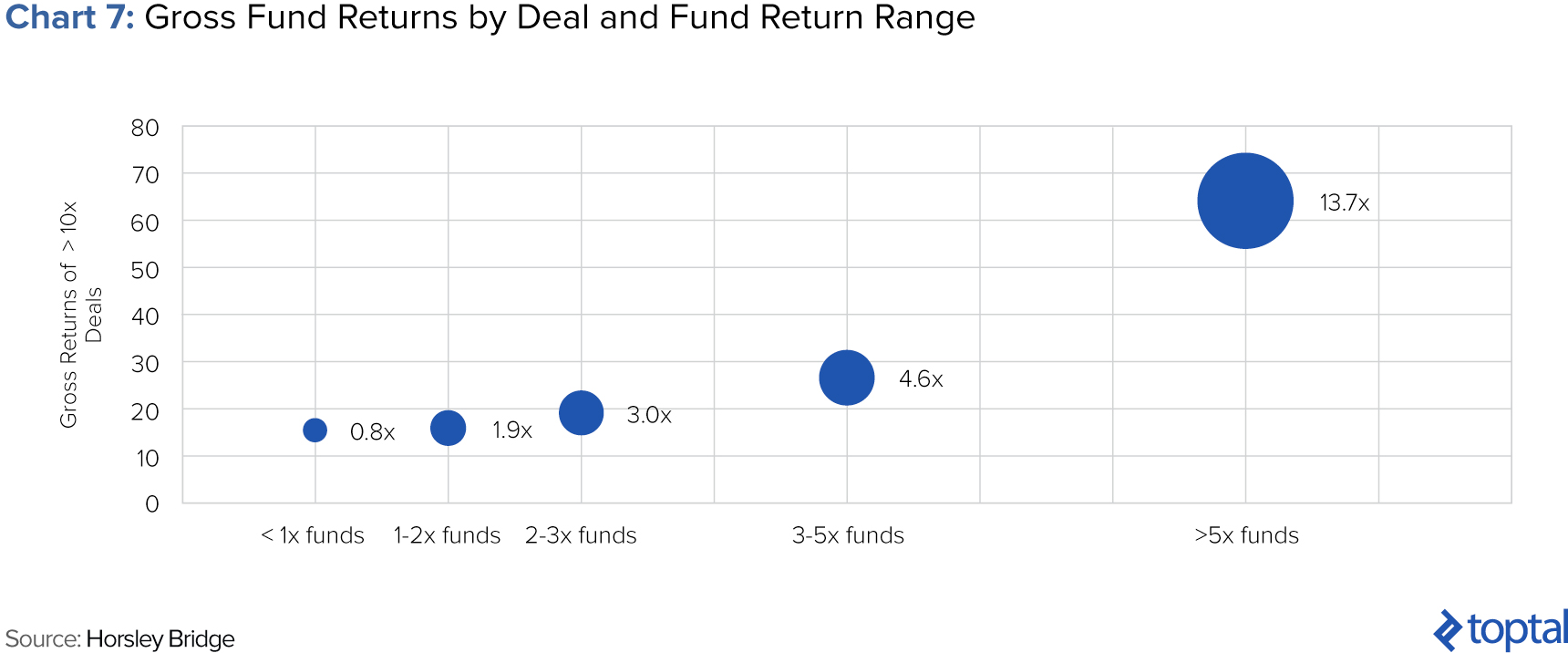 Chart 7: Gross Fund Returns, Horsley Bridge