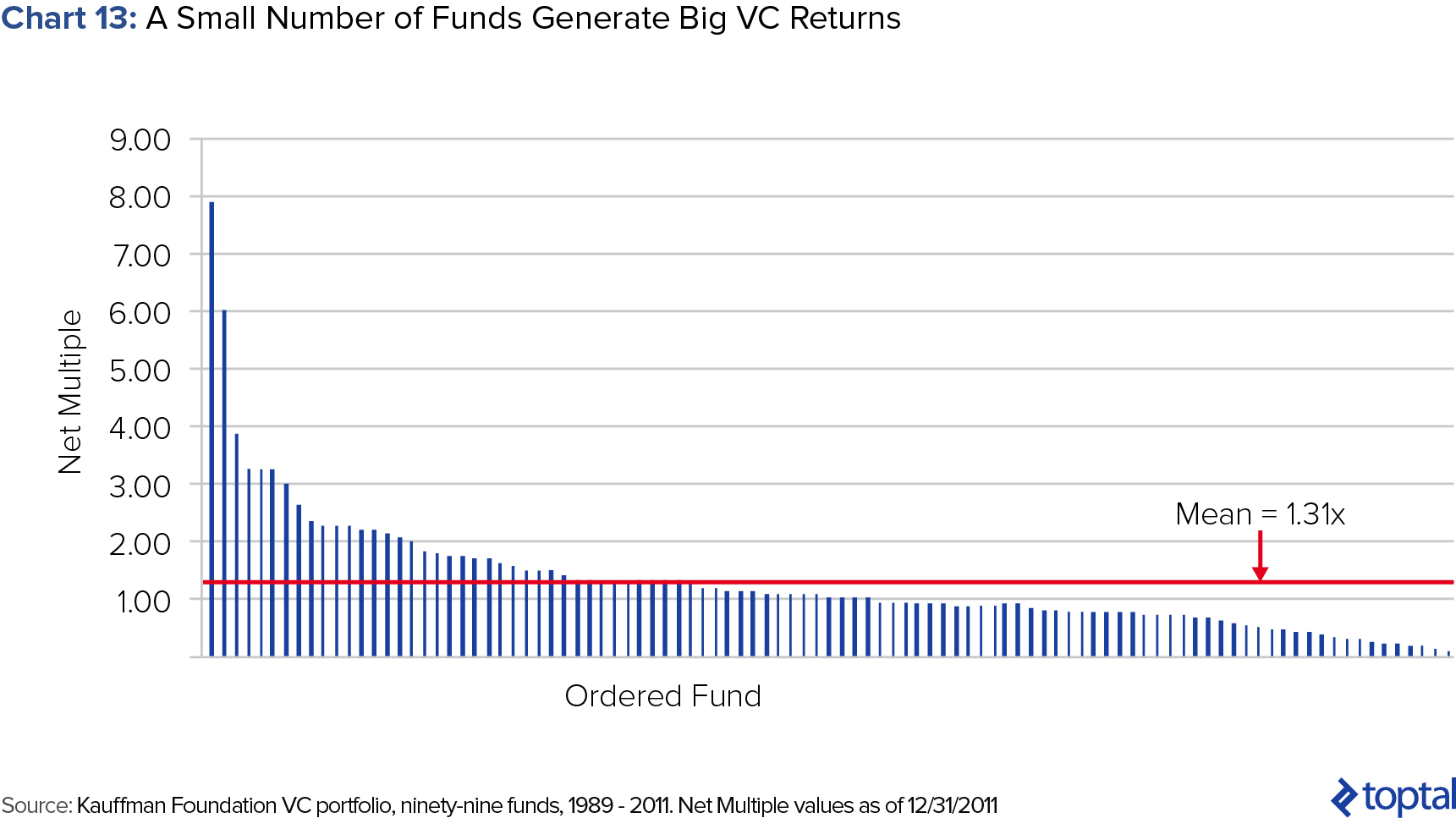 Chart 13: A Small Number of Funds Generate Big VC Returns