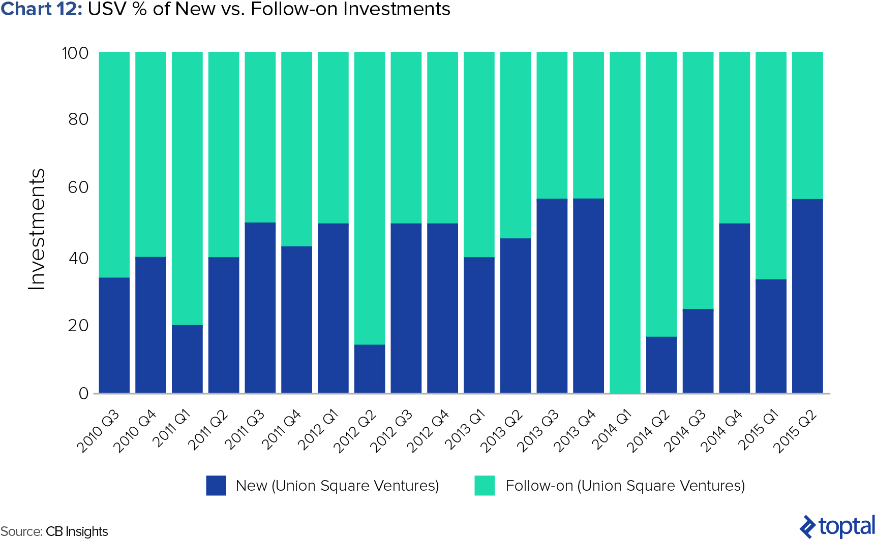 Chart 12: USV % of New vs. Follow-on Investments