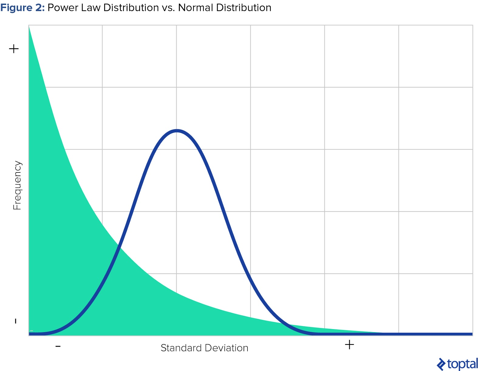 Figure 2: Power Law Distribution vs. Normal Distribution