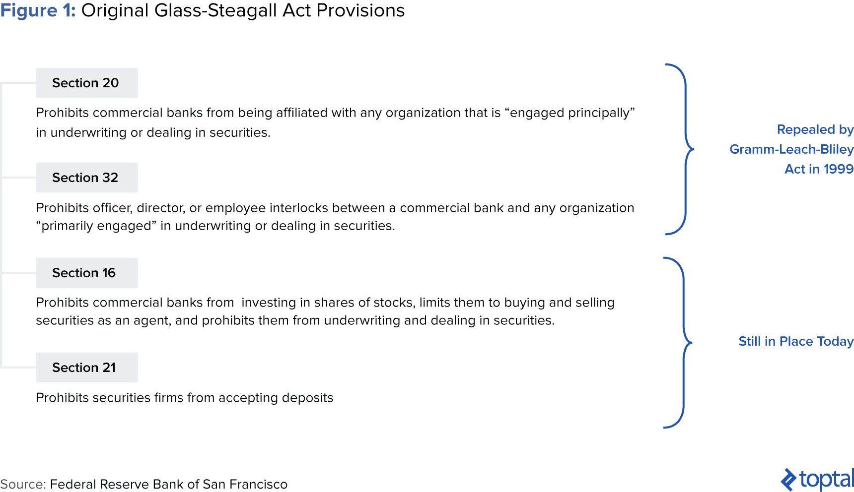 Figura 1: Disposiciones Originales de la Ley Glass-Steagall