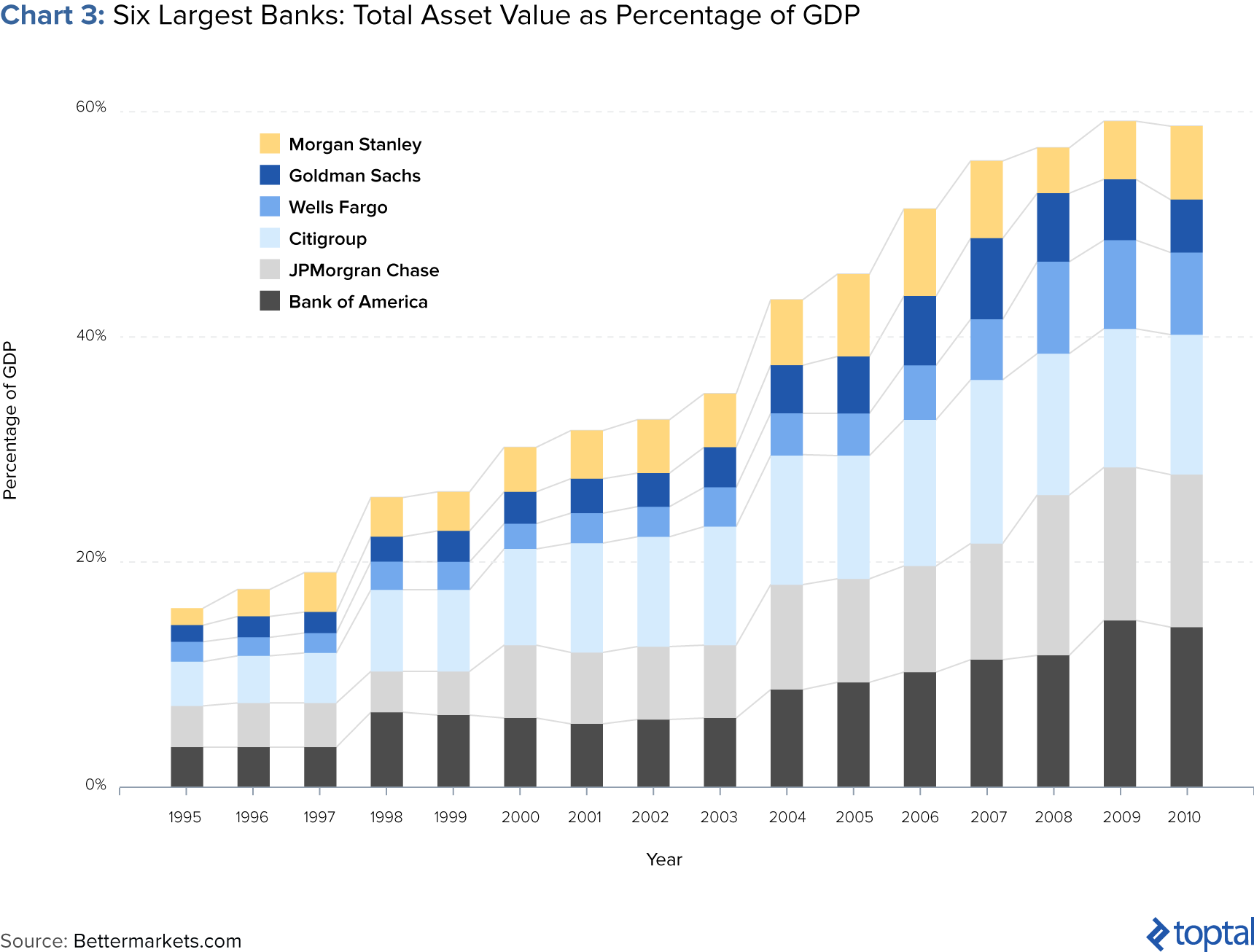 Chart 3: Six Largest Banks: Total Asset Value as Percentage of GDP