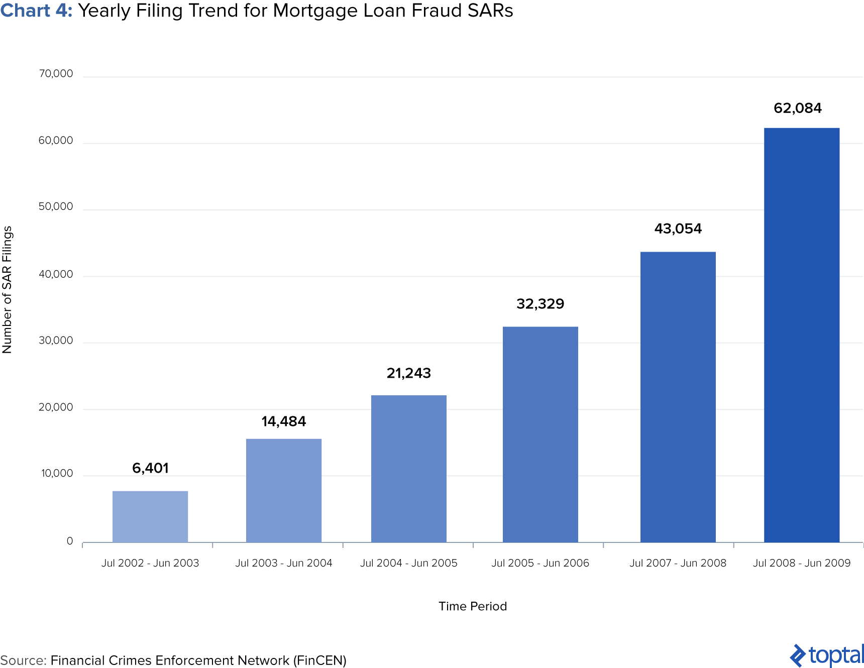 Chart 4: Yearly Filling Trend for Mortgage Loan Fraud SARs