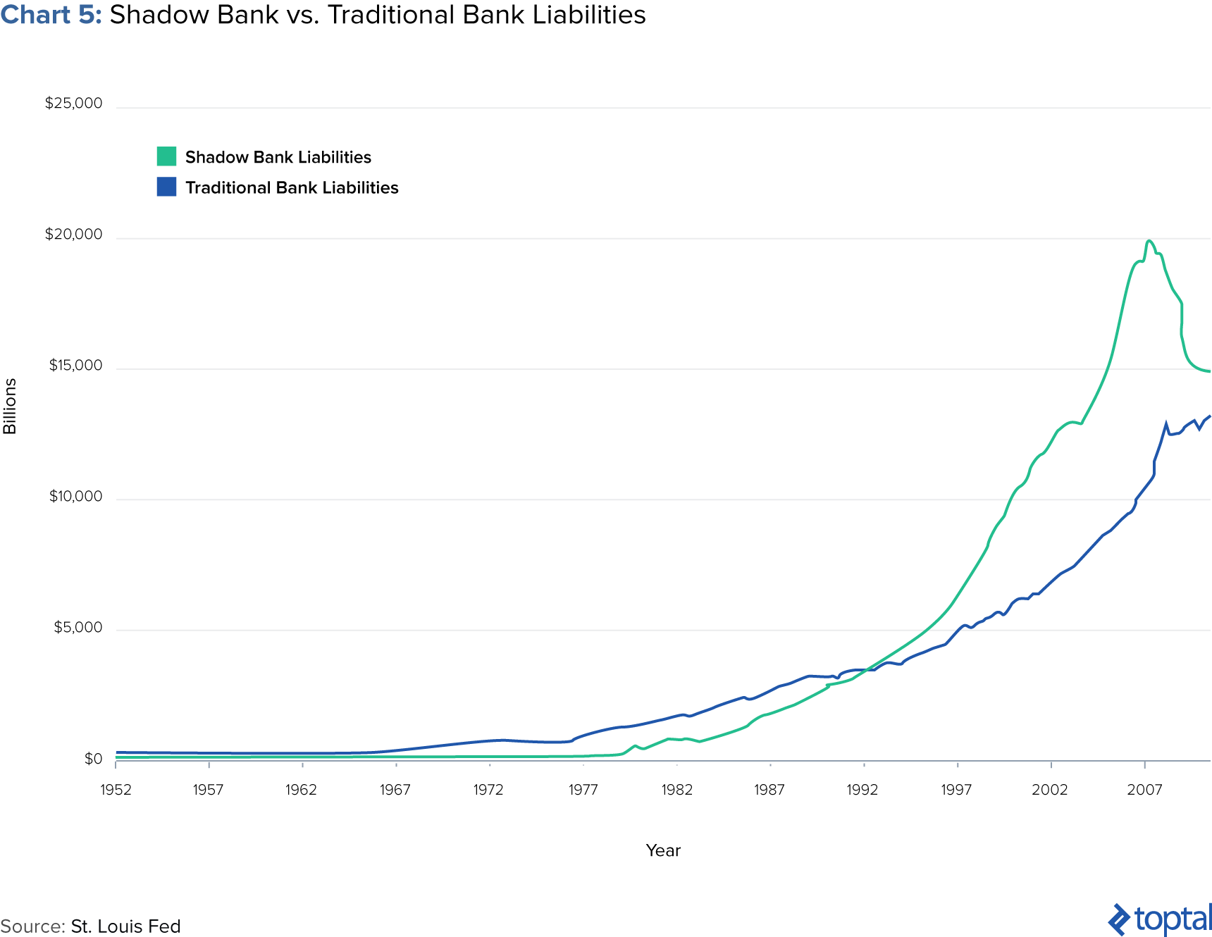 Chart 5: Shadow Bank vs. Traditional Bank Liabilities