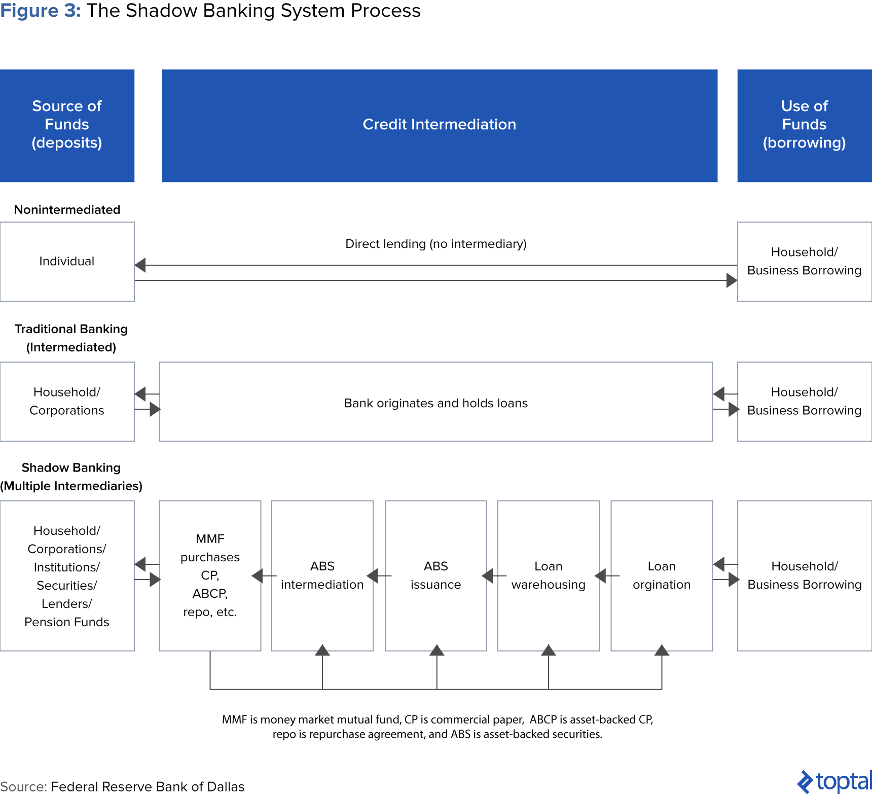 Figure 3: The Shadow Banking System Process